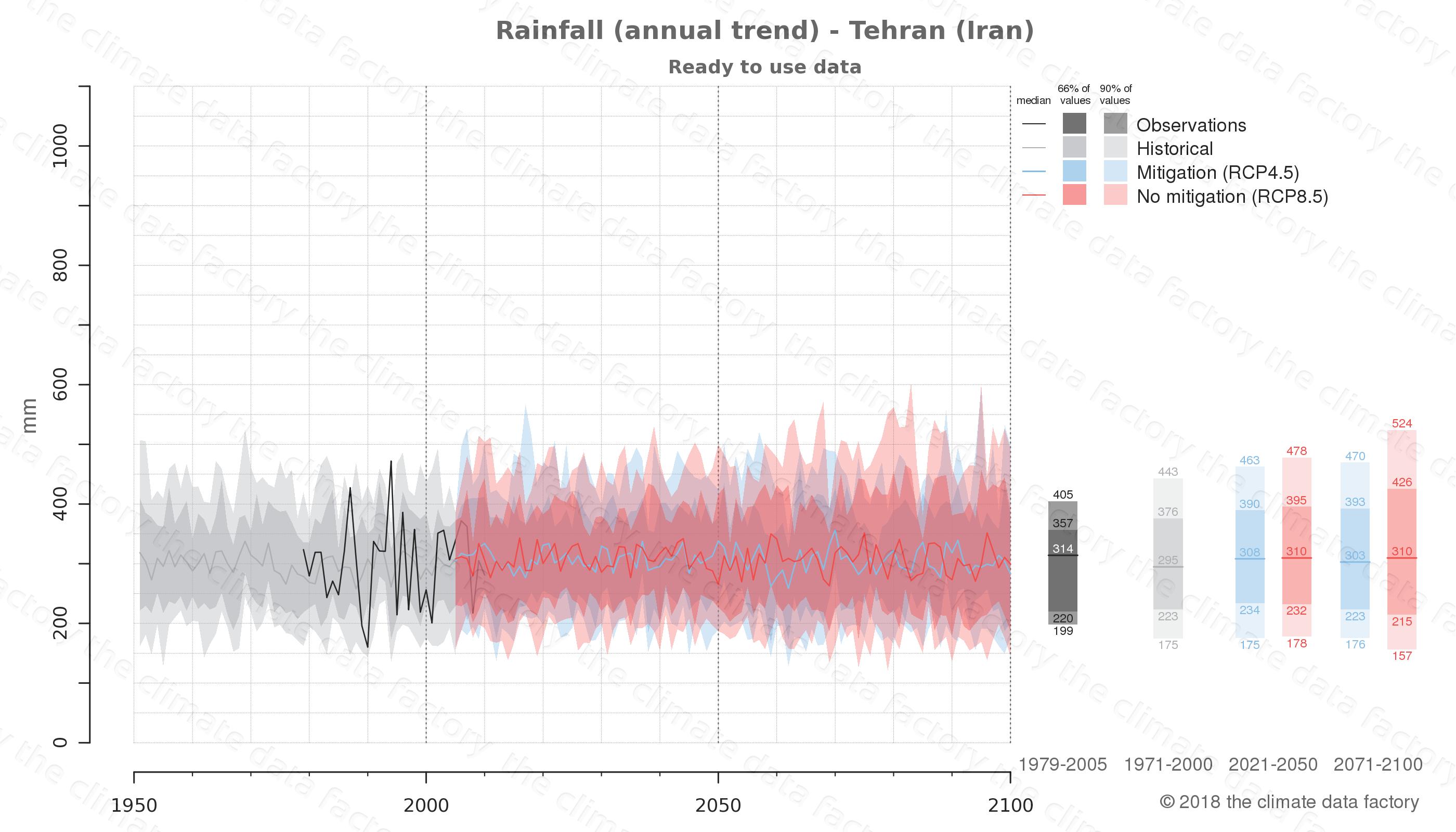 climate change data policy adaptation climate graph city data rainfall tehran iran