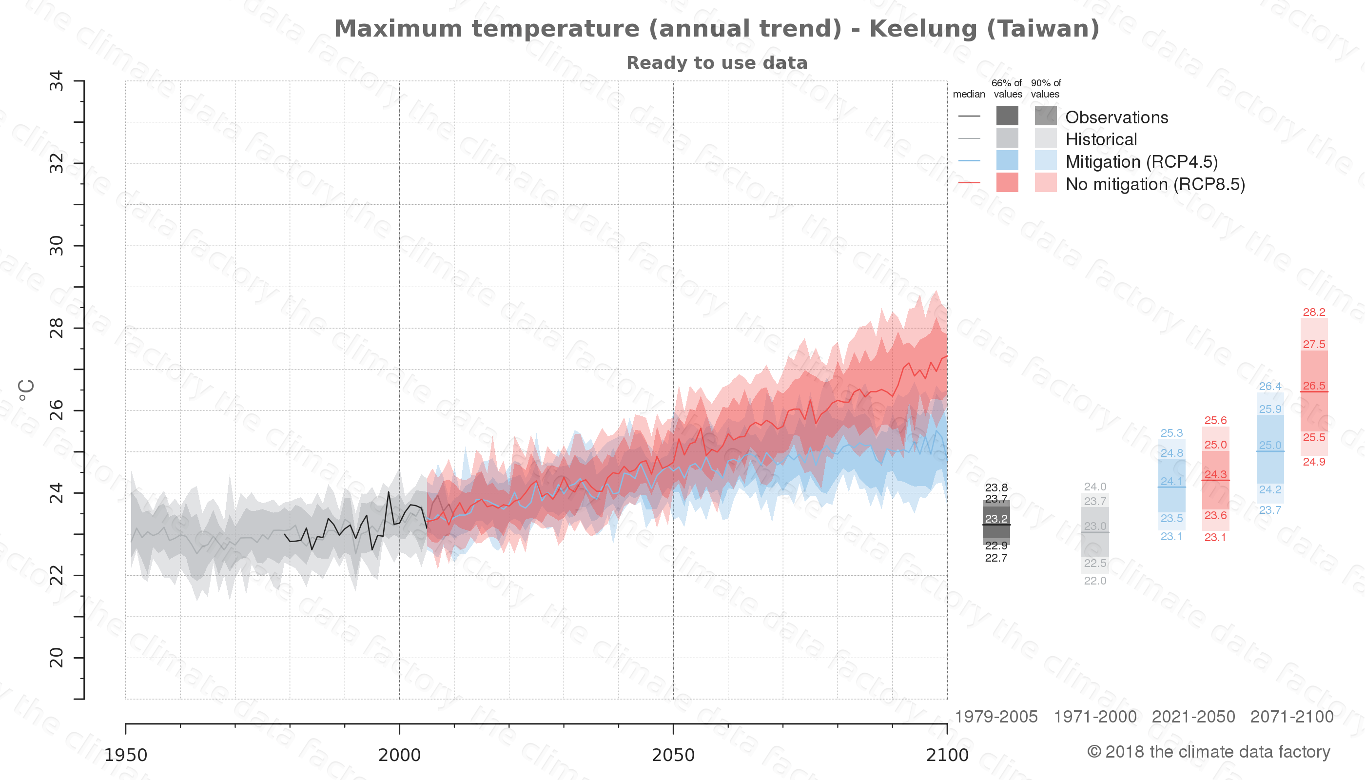 climate change data policy adaptation climate graph city data maximum-temperature keelung taiwan
