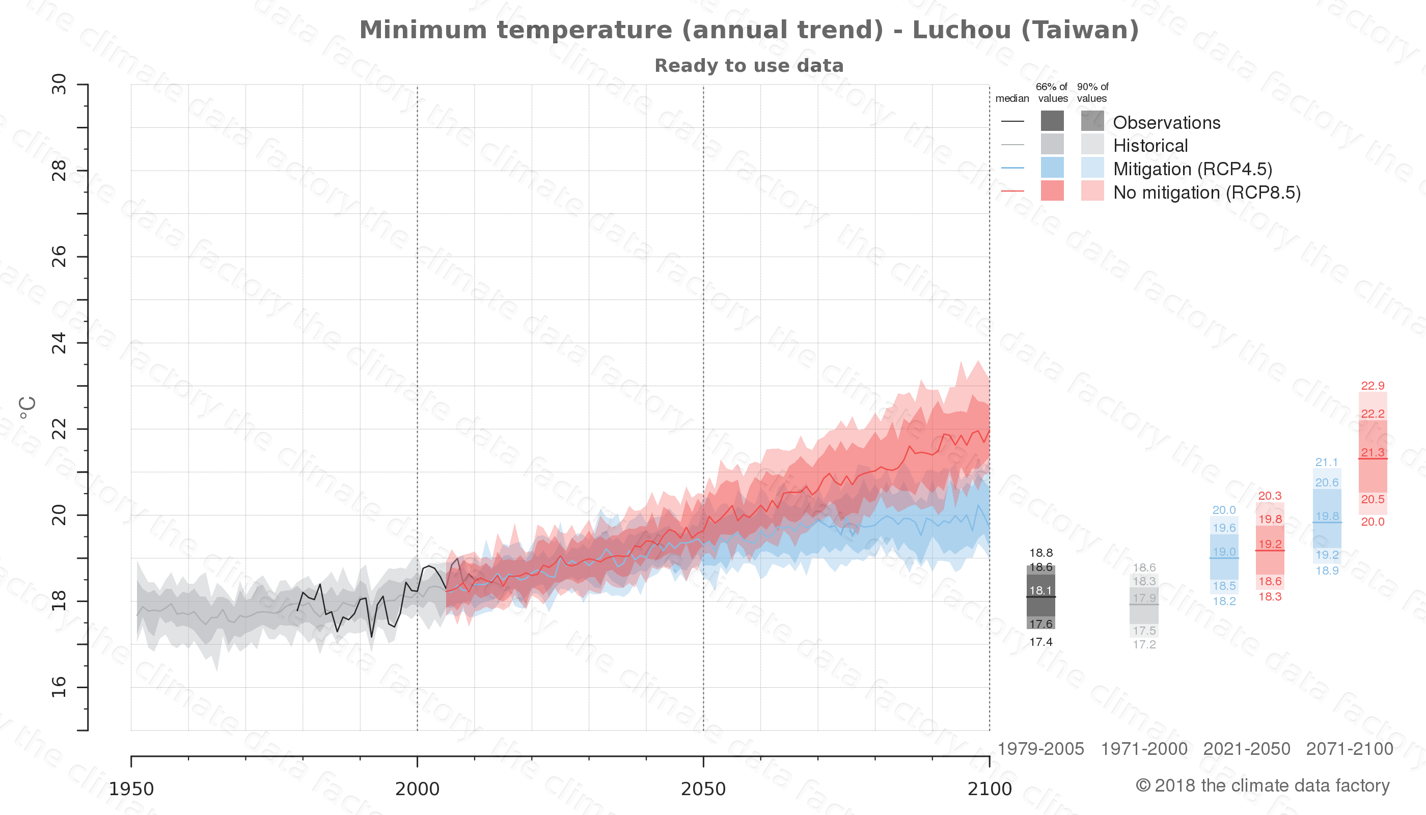 climate change data policy adaptation climate graph city data minimum-temperature luchou taiwan