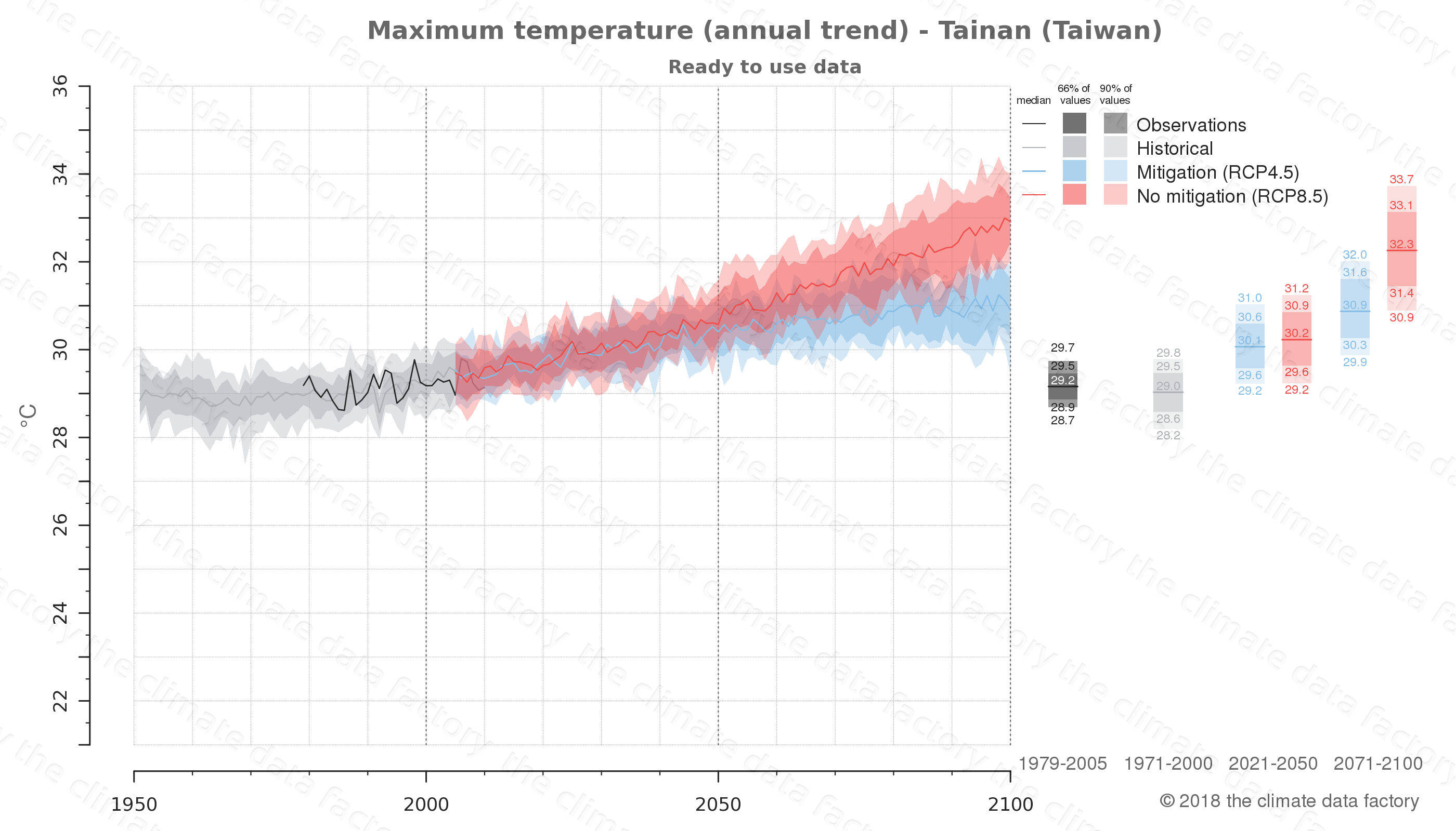 climate change data policy adaptation climate graph city data maximum-temperature tainan taiwan