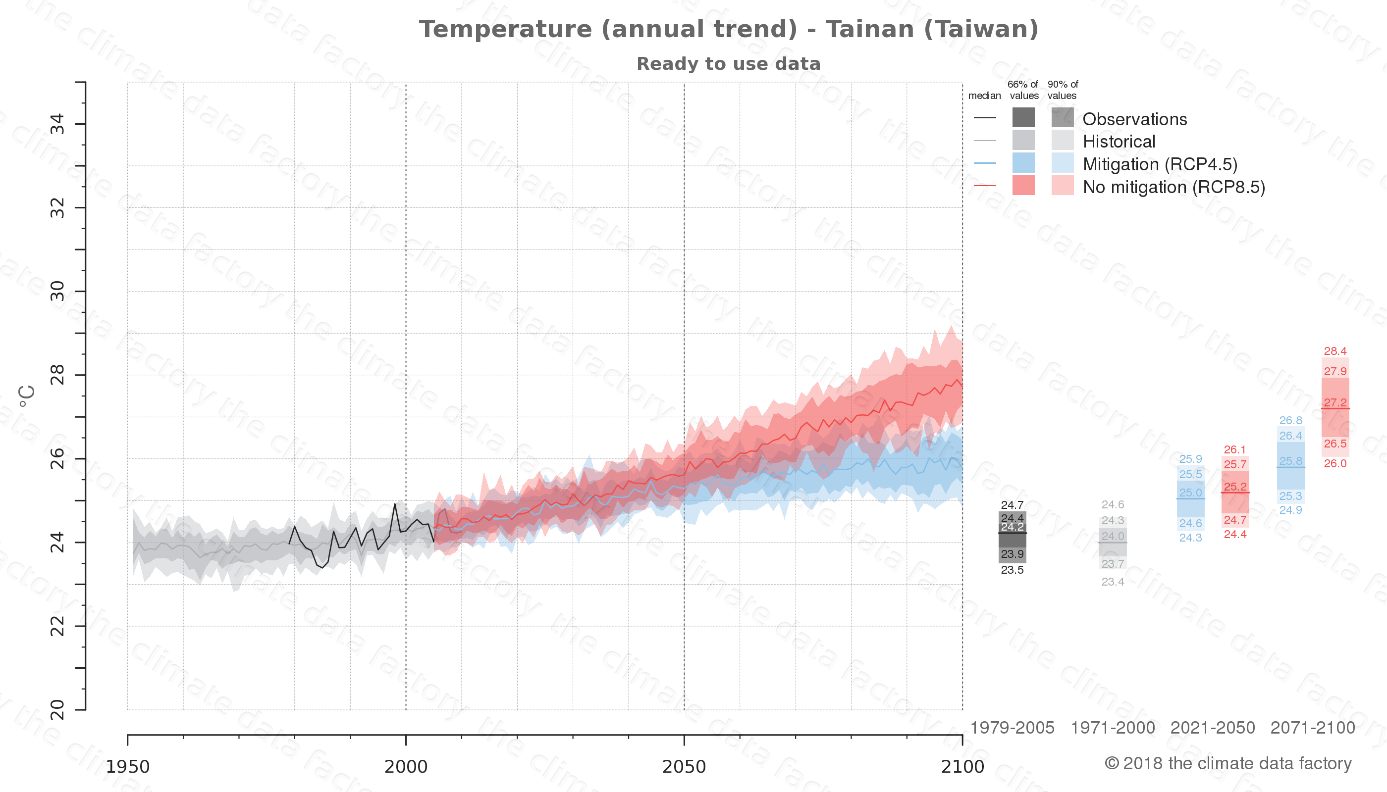 climate change data policy adaptation climate graph city data temperature tainan taiwan