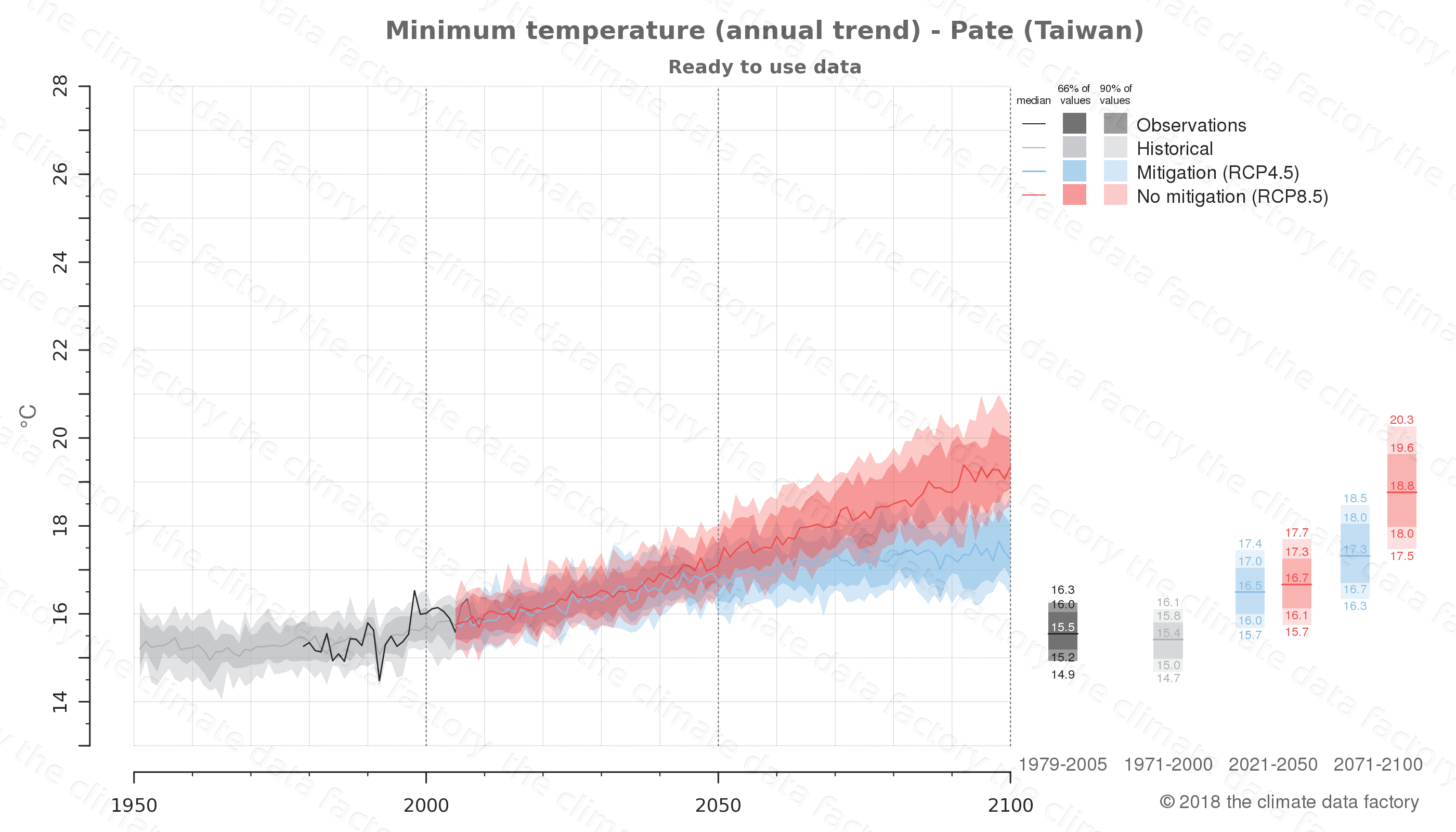 climate change data policy adaptation climate graph city data minimum-temperature pate taiwan