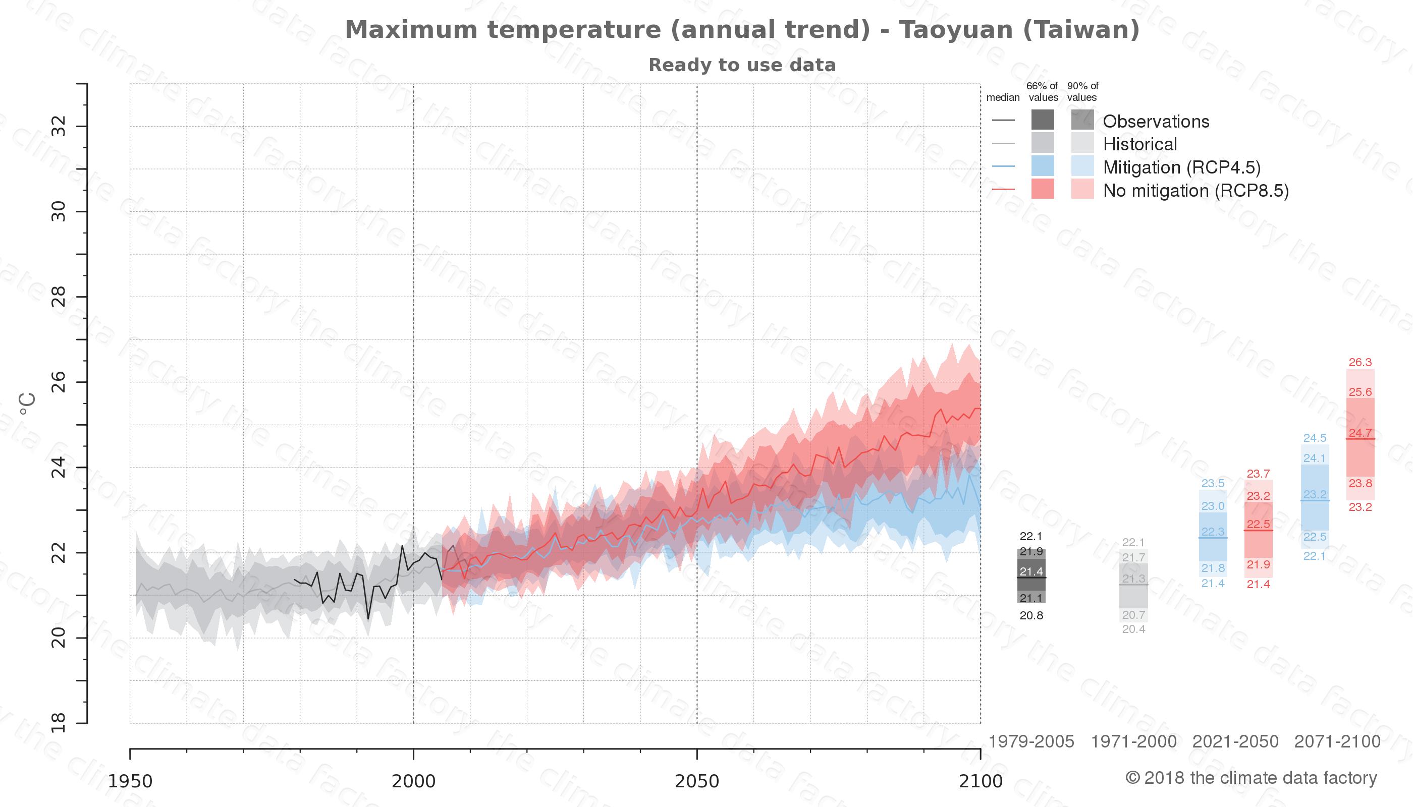 climate change data policy adaptation climate graph city data maximum-temperature taoyuan taiwan