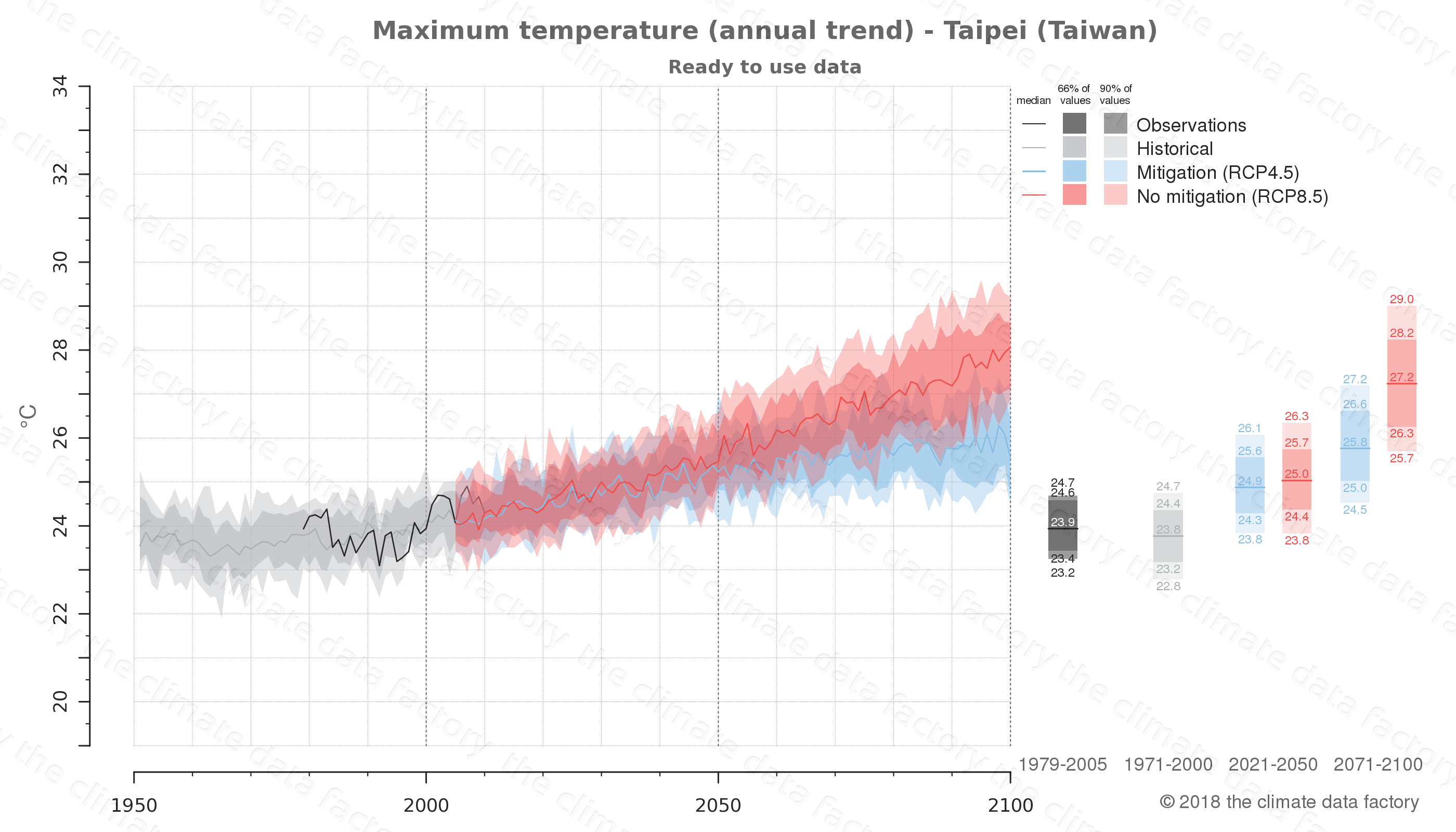climate change data policy adaptation climate graph city data maximum-temperature taipei taiwan