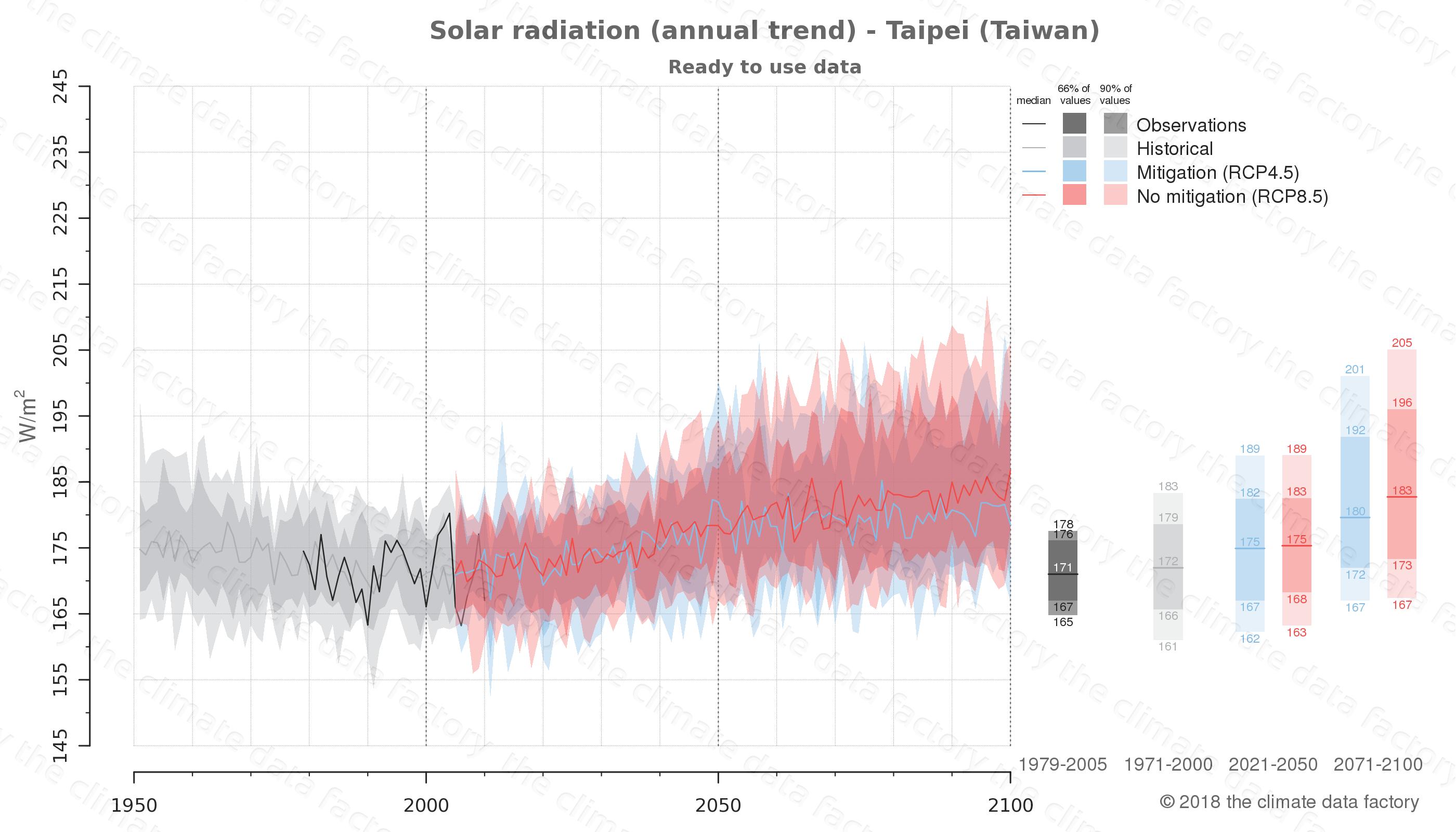 climate change data policy adaptation climate graph city data solar-radiation taipei taiwan