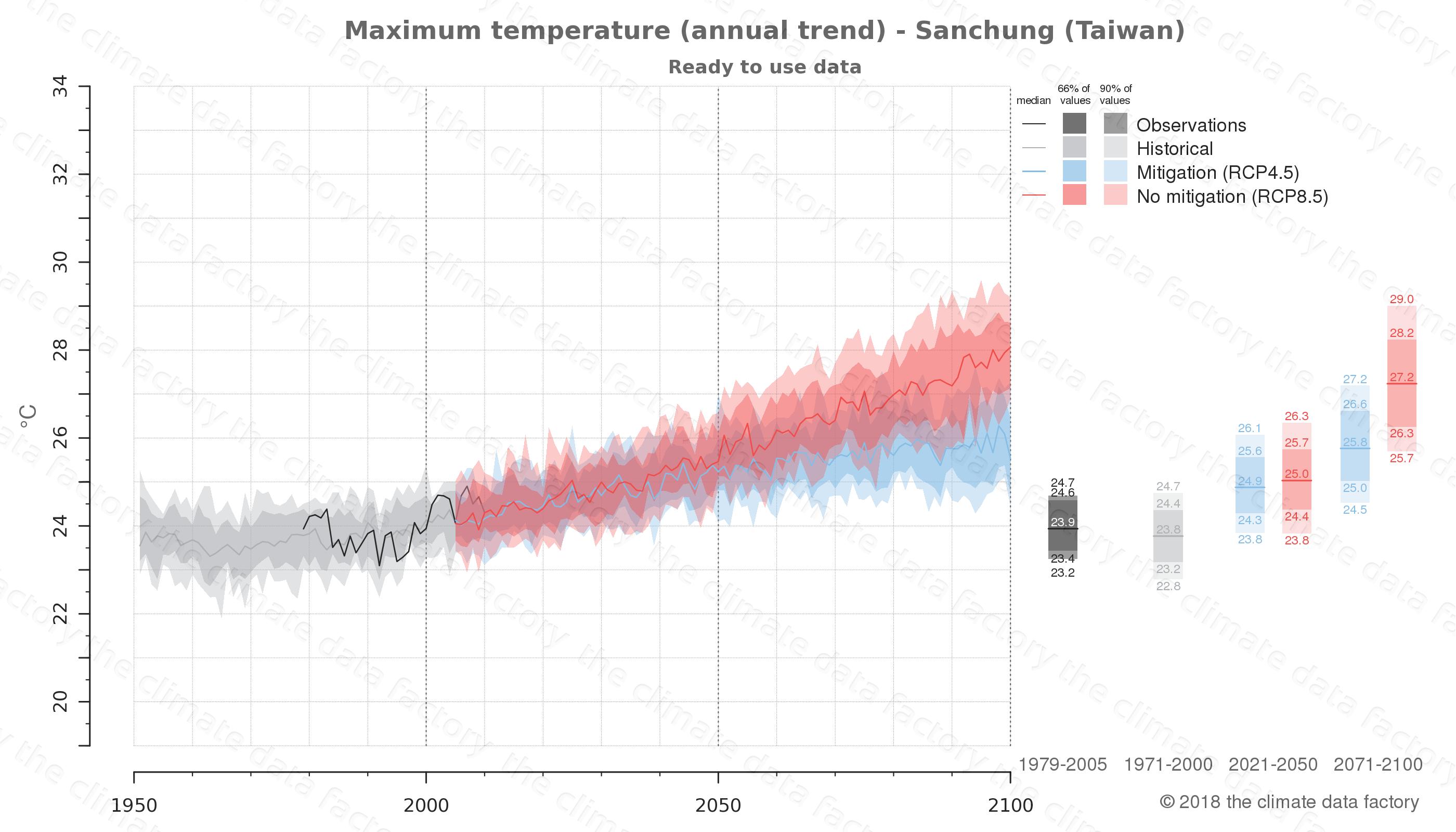climate change data policy adaptation climate graph city data maximum-temperature sanchung taiwan