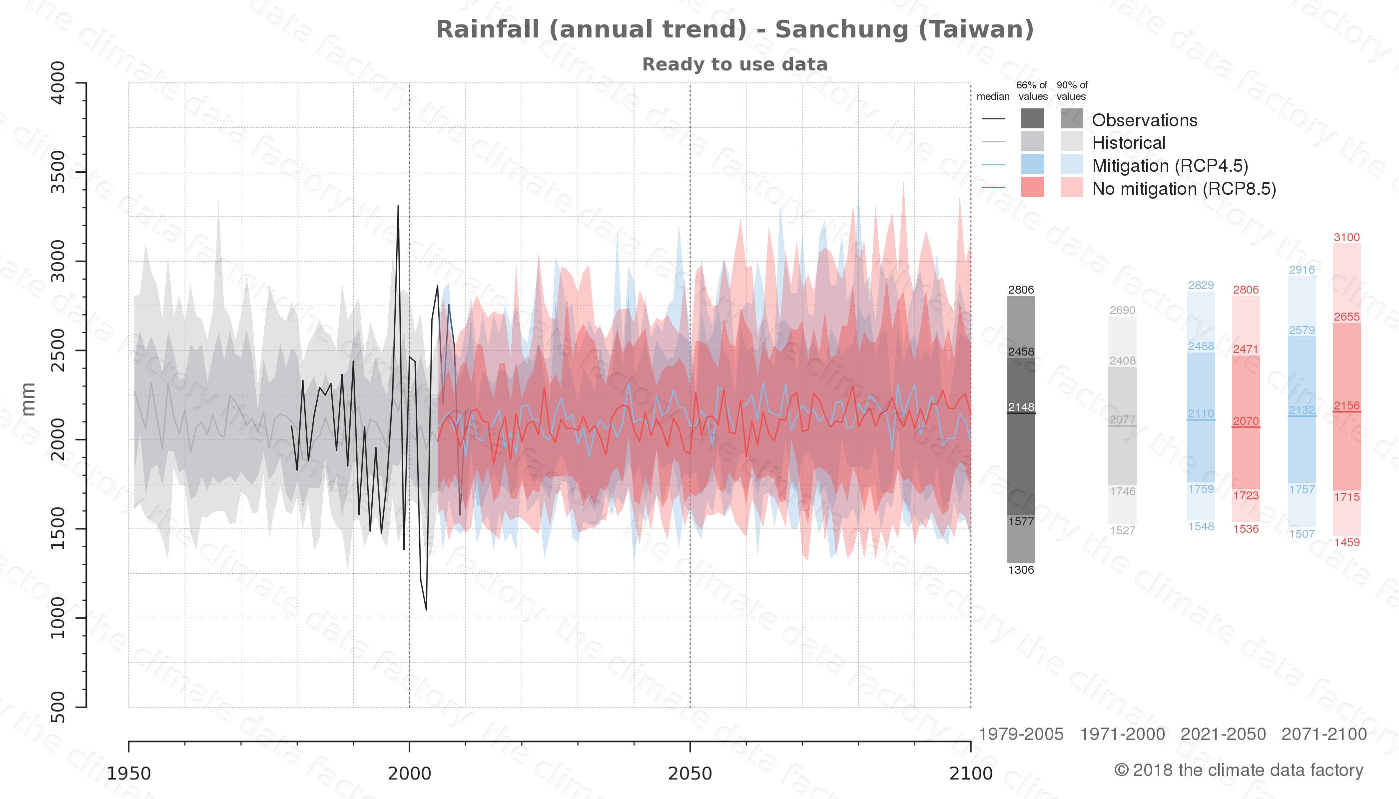 climate change data policy adaptation climate graph city data rainfall sanchung taiwan