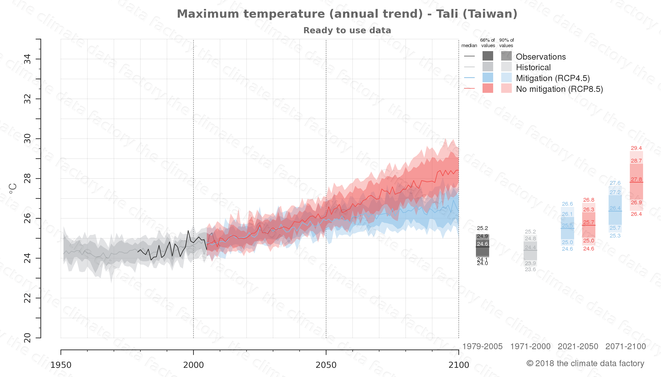 climate change data policy adaptation climate graph city data maximum-temperature tali taiwan