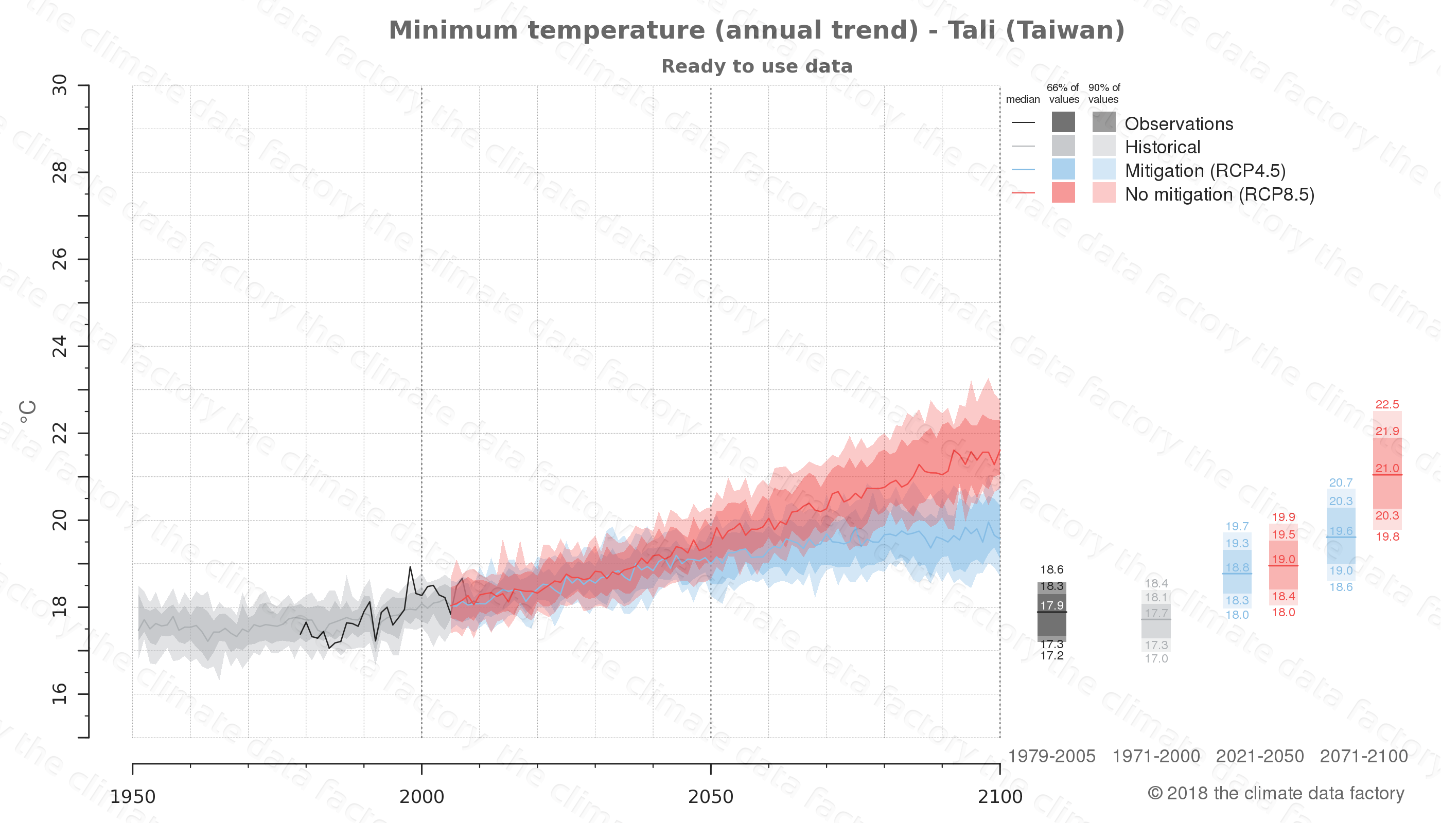 climate change data policy adaptation climate graph city data minimum-temperature tali taiwan