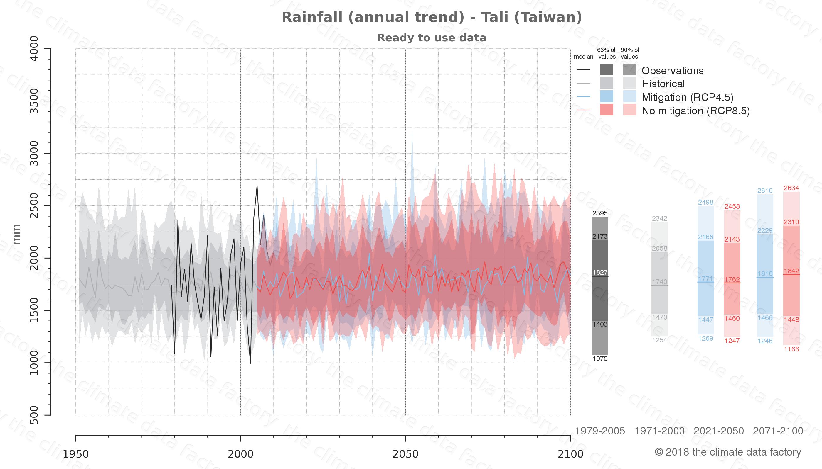 climate change data policy adaptation climate graph city data rainfall tali taiwan