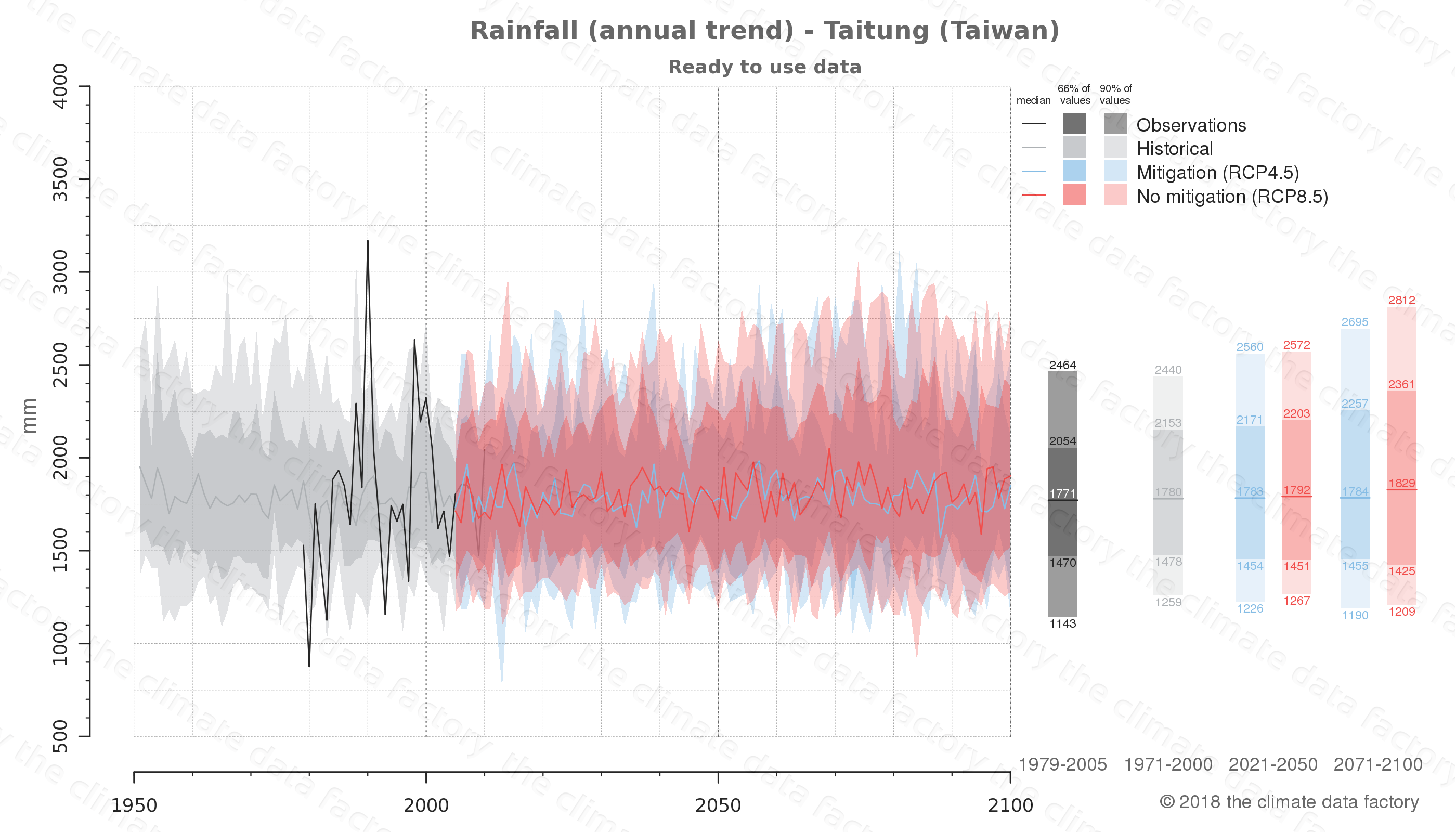 climate change data policy adaptation climate graph city data rainfall taitung taiwan