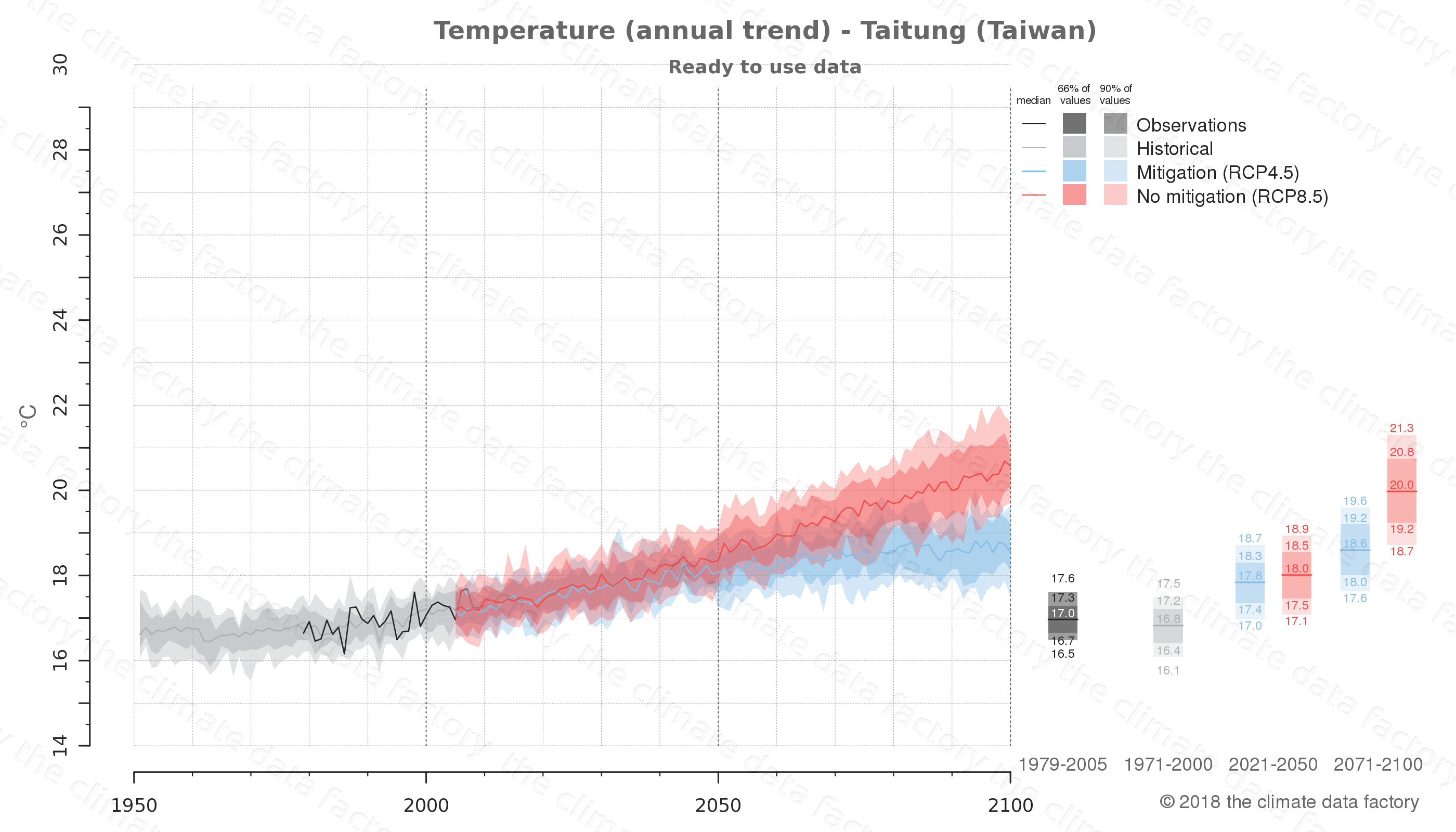 climate change data policy adaptation climate graph city data temperature taitung taiwan