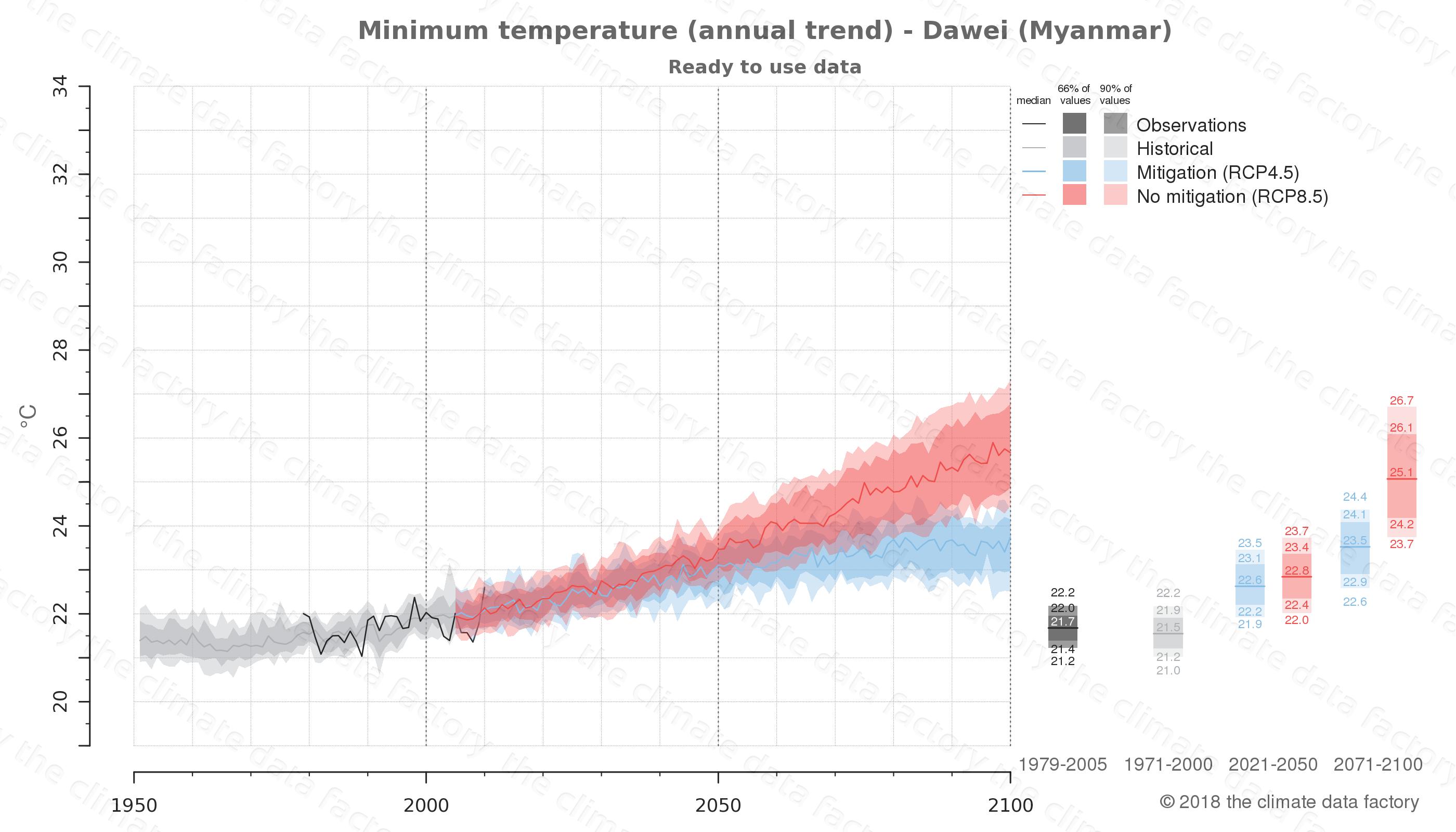 climate change data policy adaptation climate graph city data minimum-temperature dawei myanmar