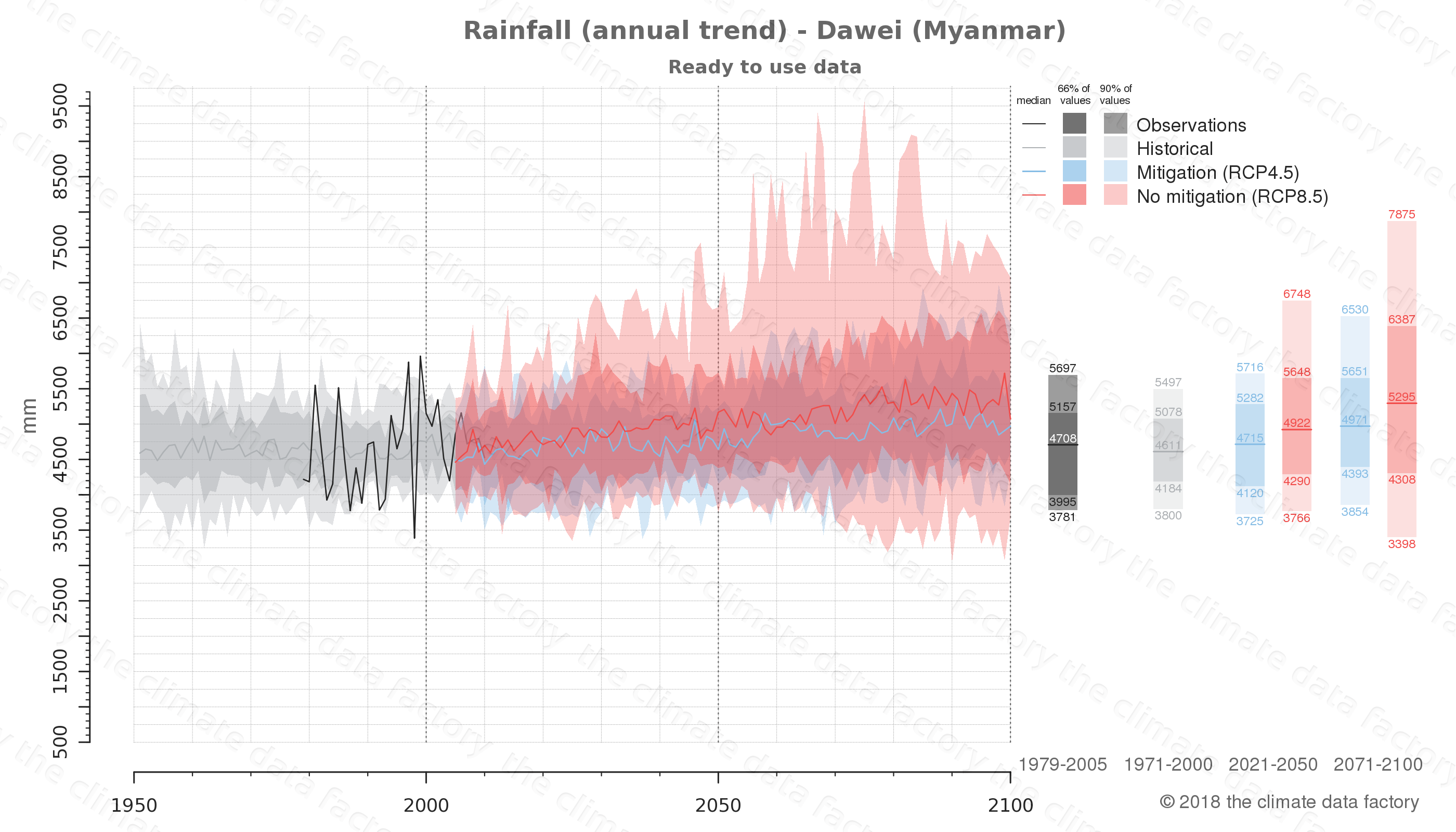 climate change data policy adaptation climate graph city data rainfall dawei myanmar