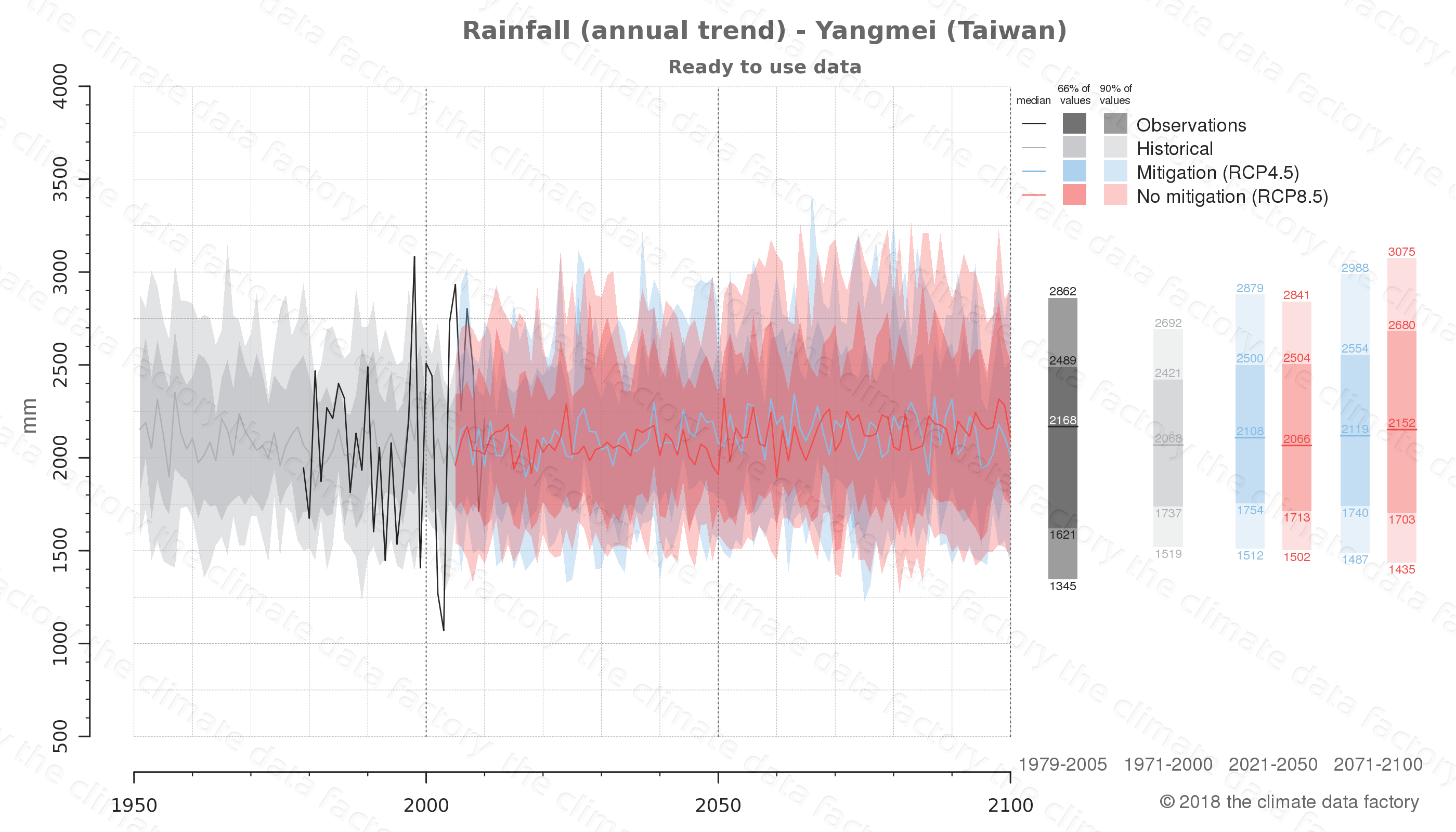 climate change data policy adaptation climate graph city data rainfall yangmei taiwan