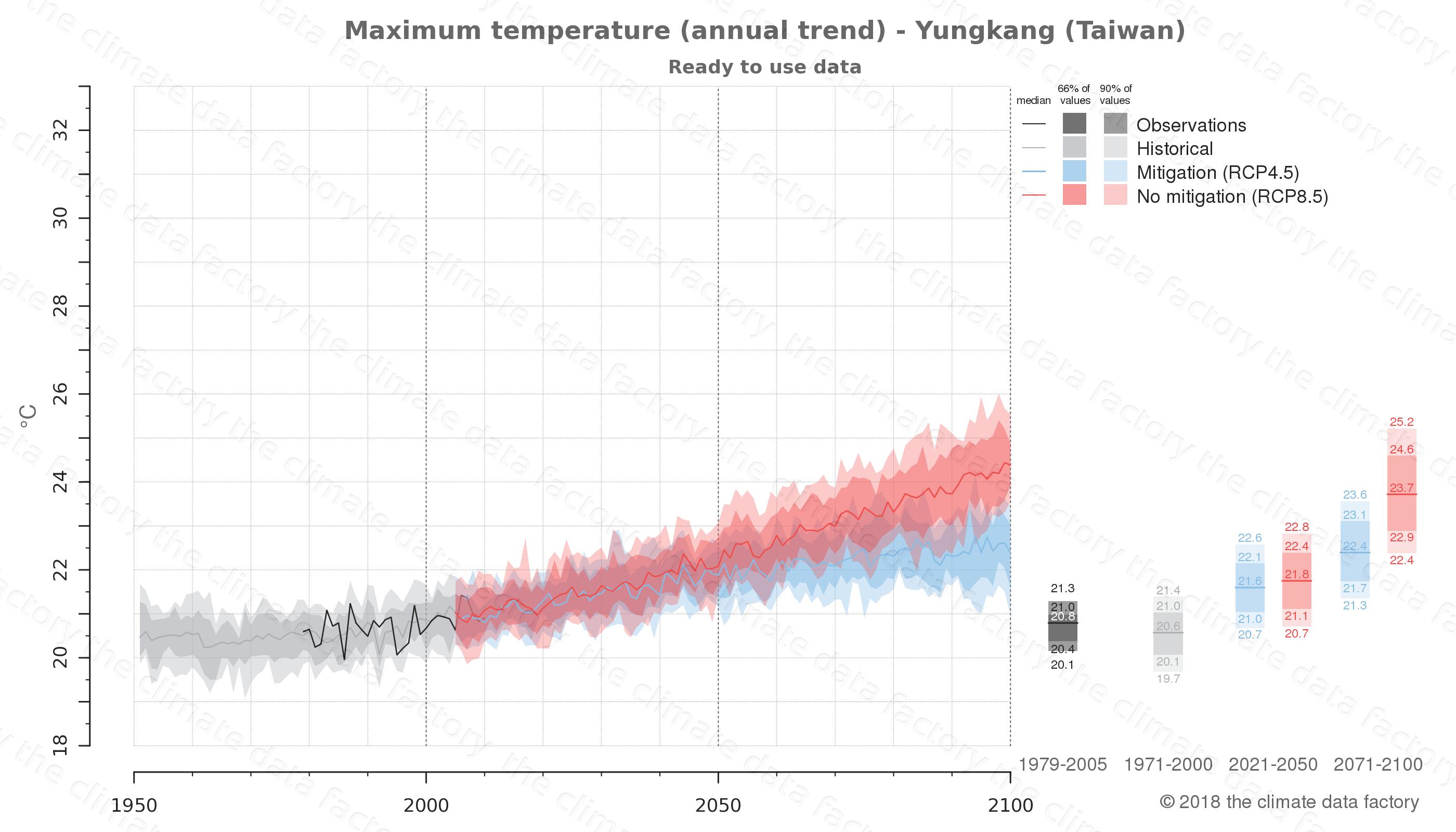 climate change data policy adaptation climate graph city data maximum-temperature yungkang taiwan