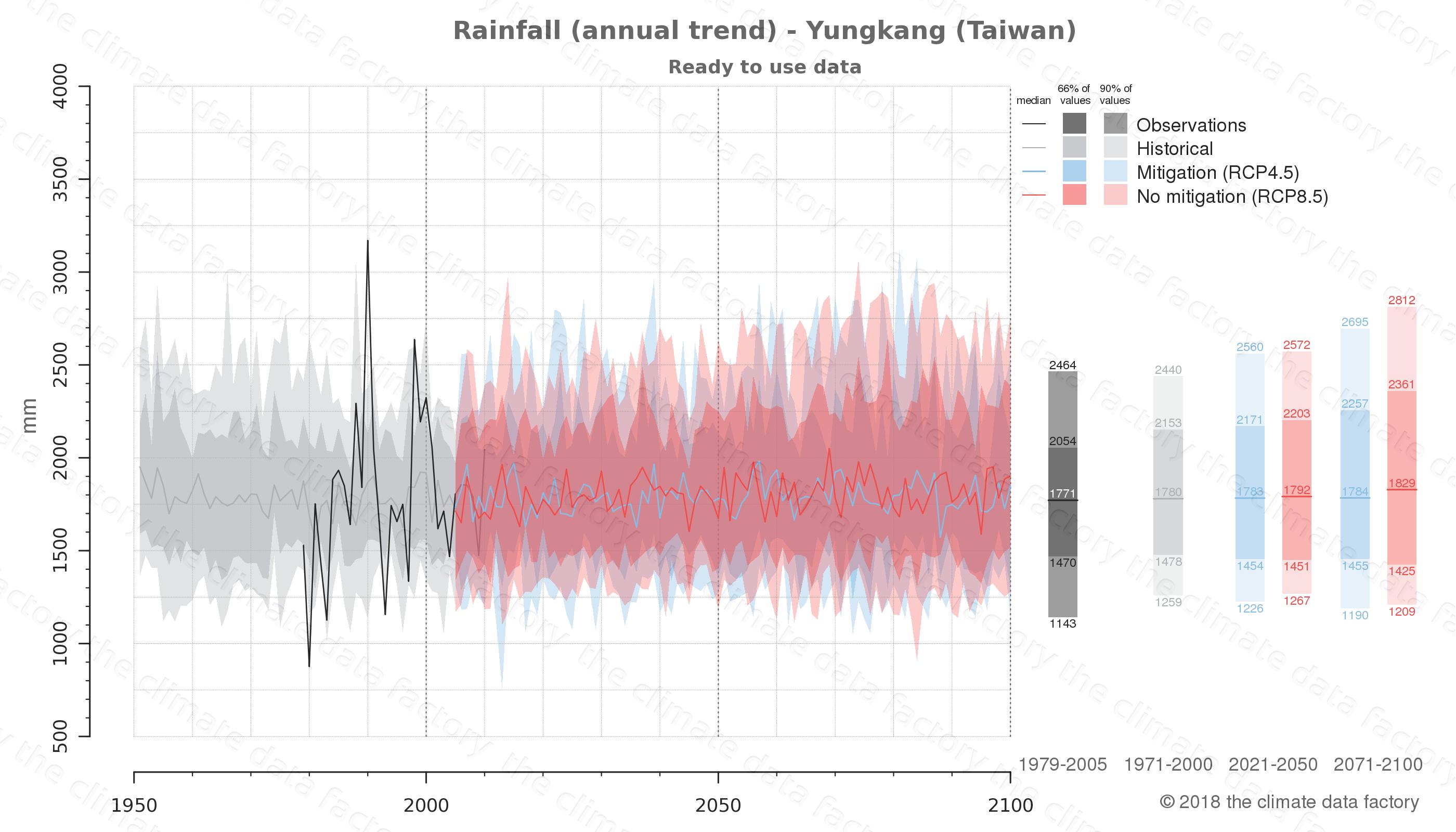 climate change data policy adaptation climate graph city data rainfall yungkang taiwan