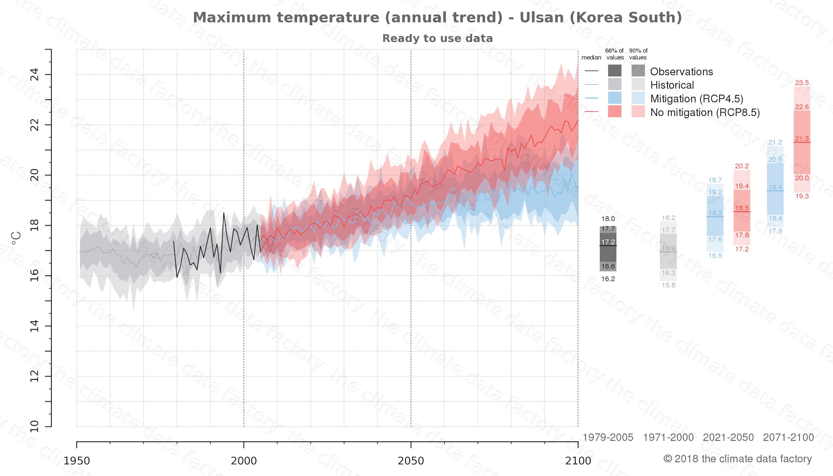 climate change data policy adaptation climate graph city data maximum-temperature ulsan south korea