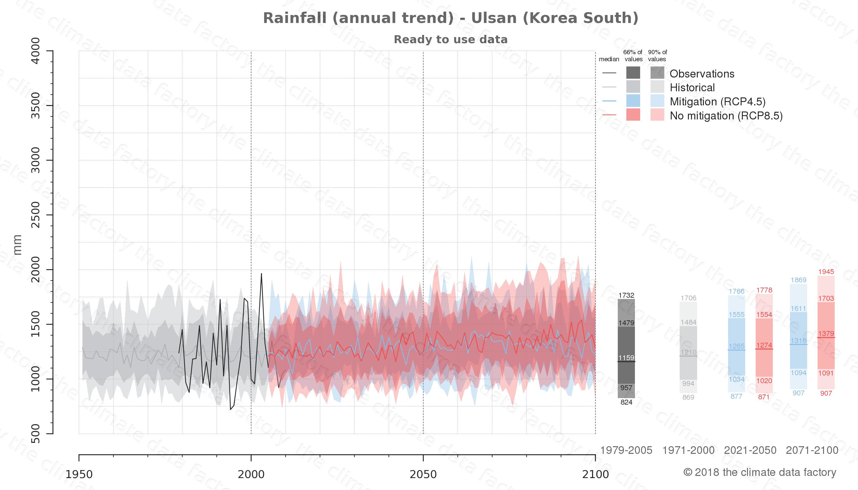 climate change data policy adaptation climate graph city data rainfall ulsan south korea