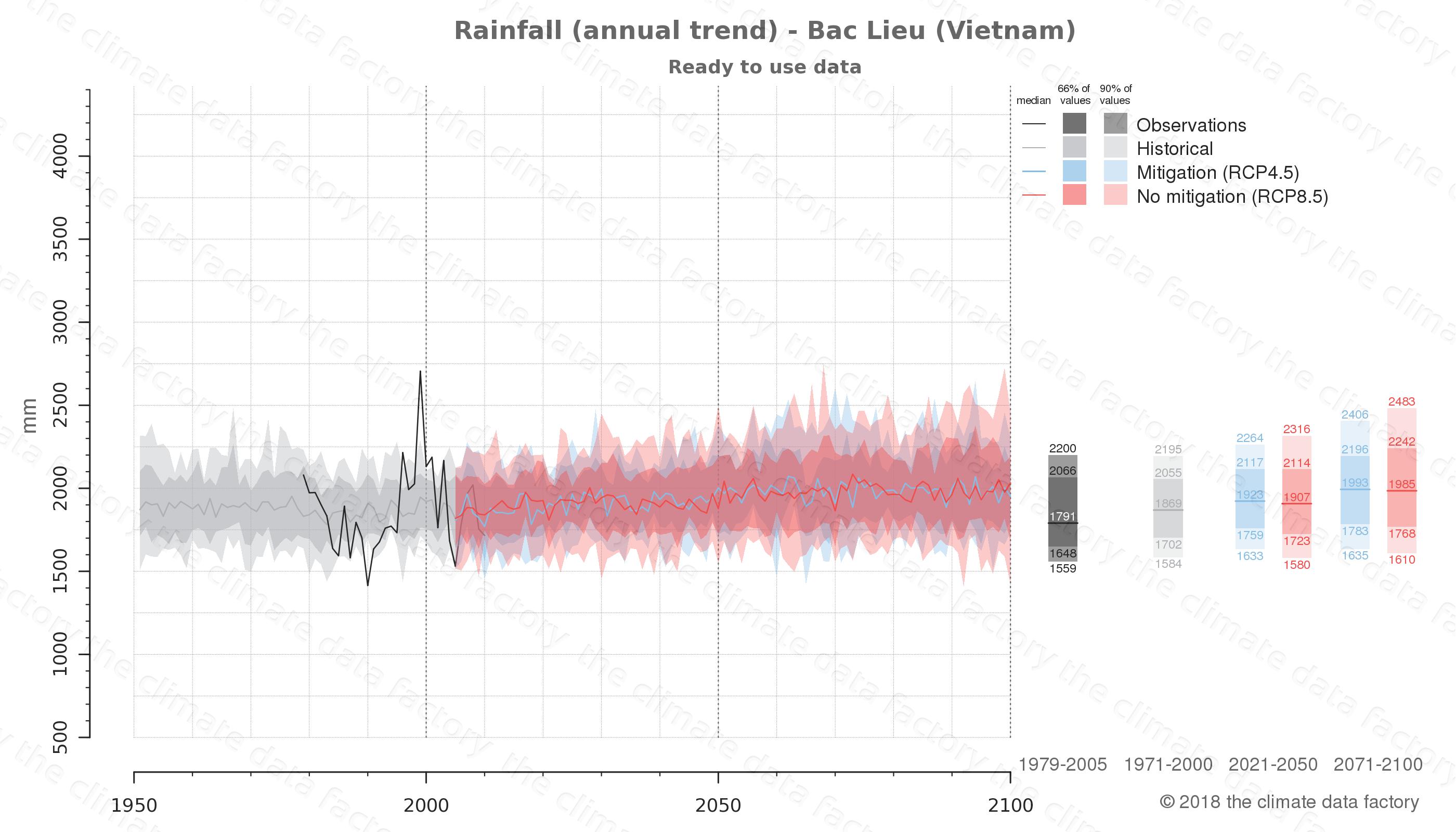 climate change data policy adaptation climate graph city data rainfall bac lieu vietnam
