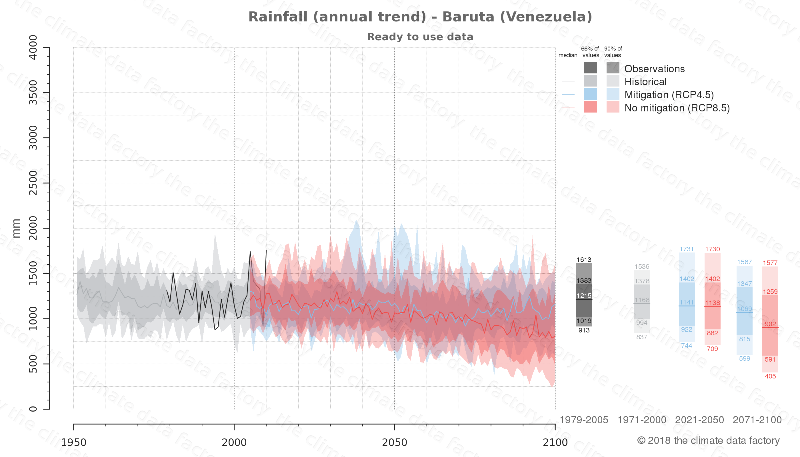 climate change data policy adaptation climate graph city data rainfall baruta venezuela