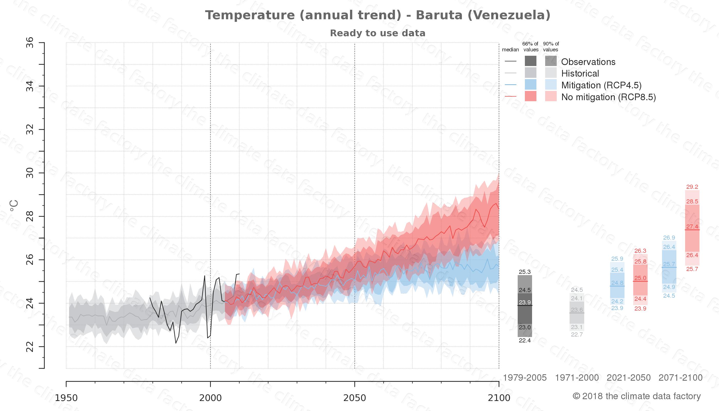 climate change data policy adaptation climate graph city data temperature baruta venezuela
