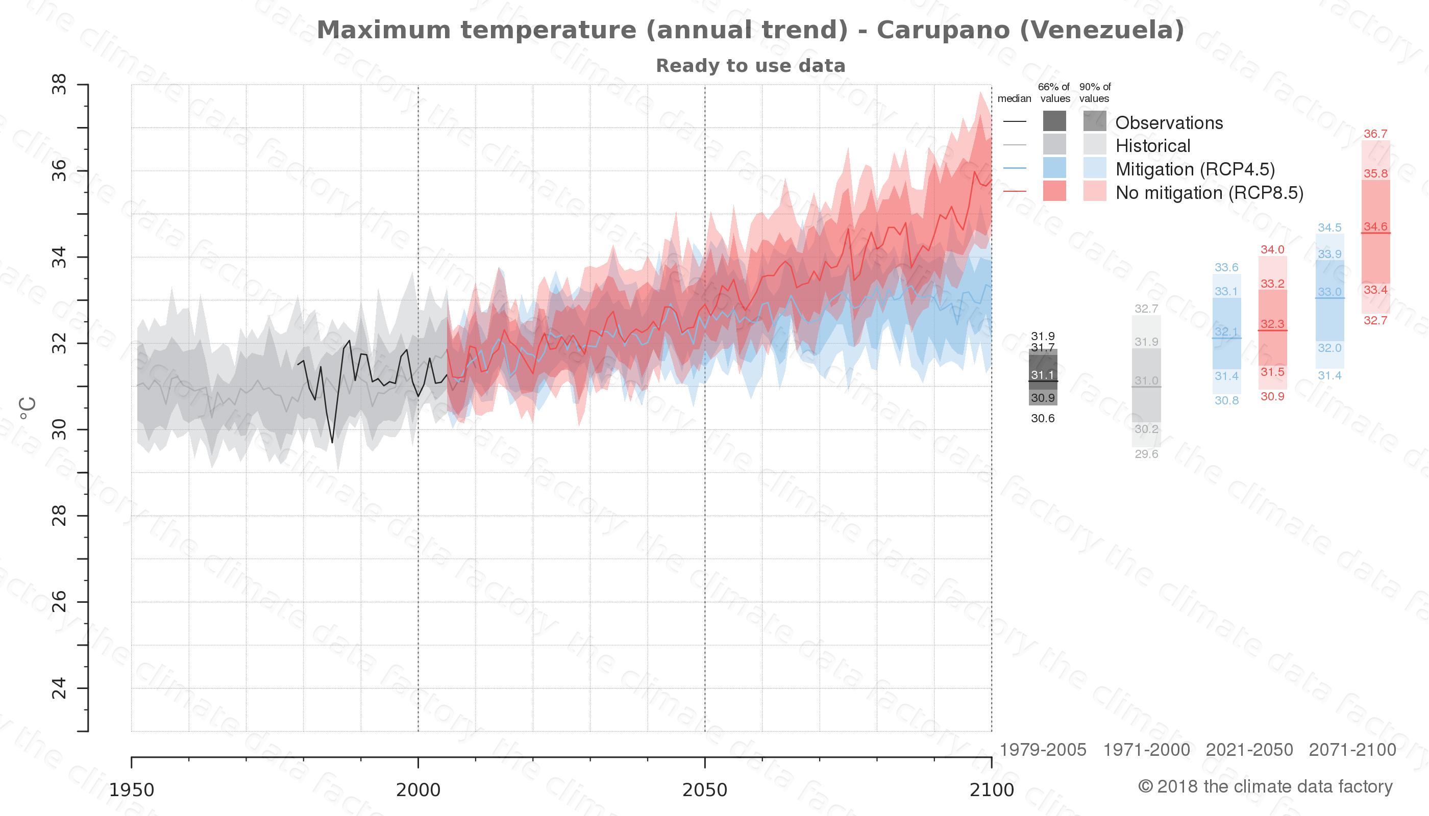 climate change data policy adaptation climate graph city data maximum-temperature carupano venezuela