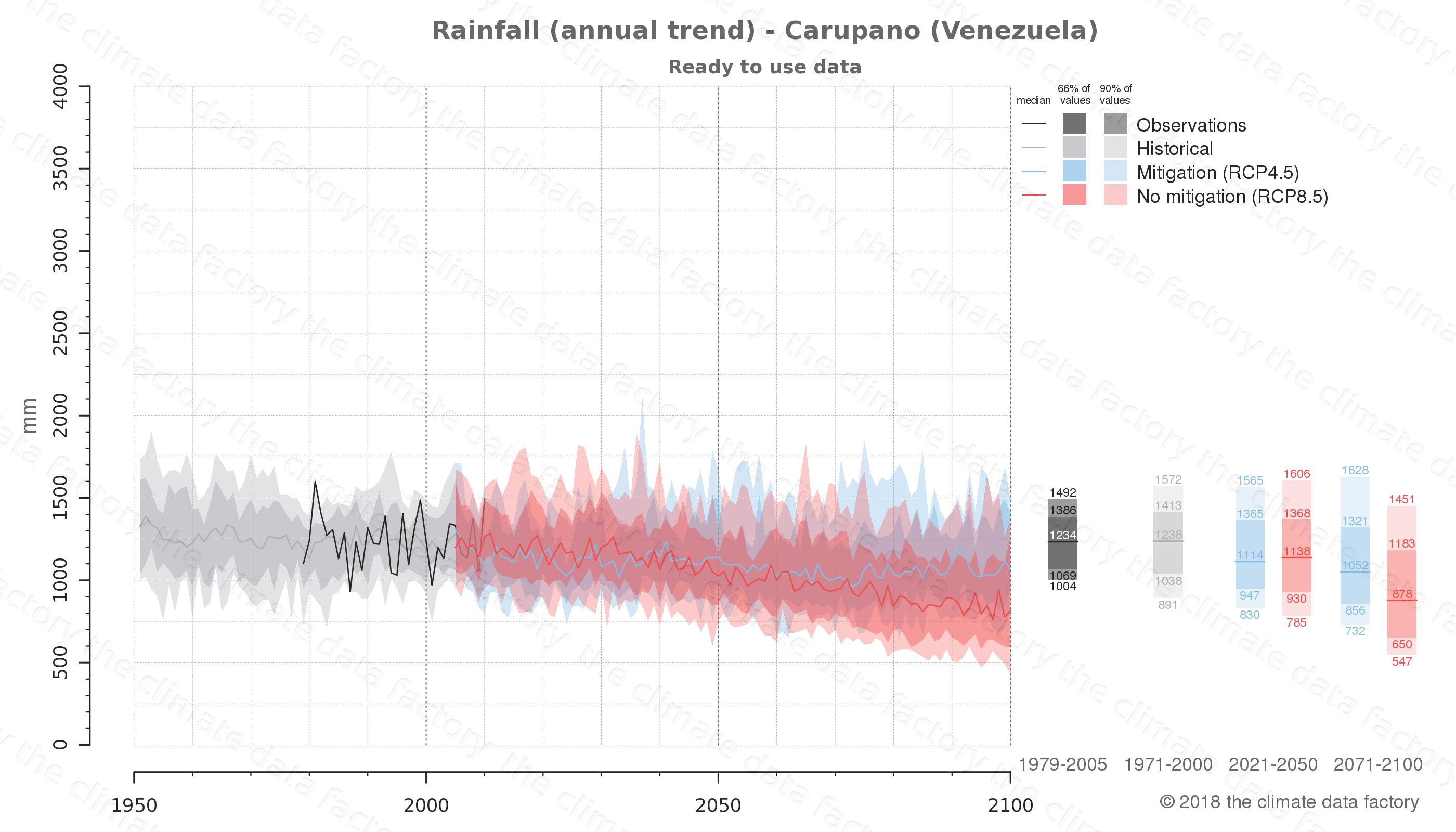climate change data policy adaptation climate graph city data rainfall carupano venezuela
