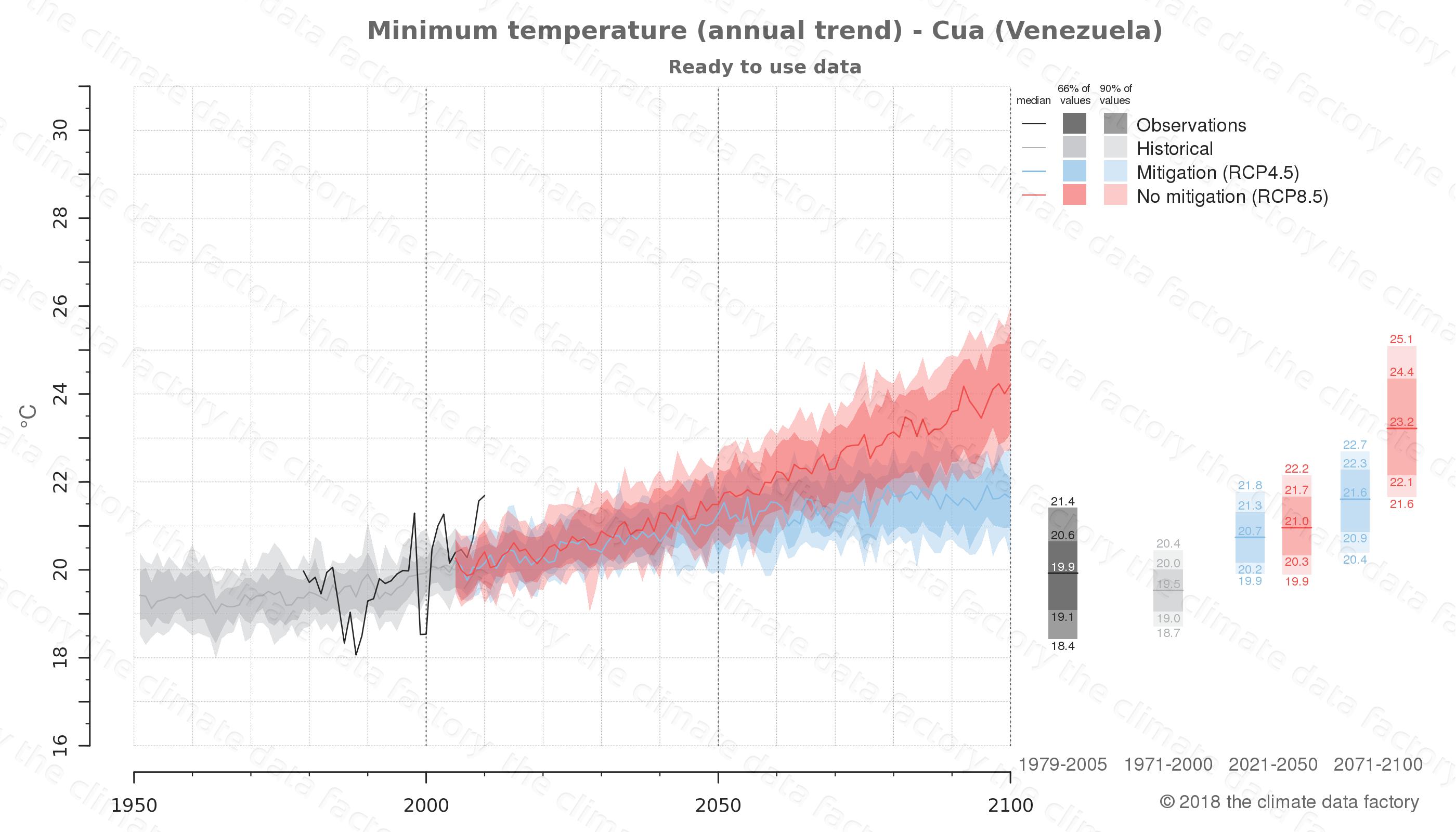 climate change data policy adaptation climate graph city data minimum-temperature cua venezuela