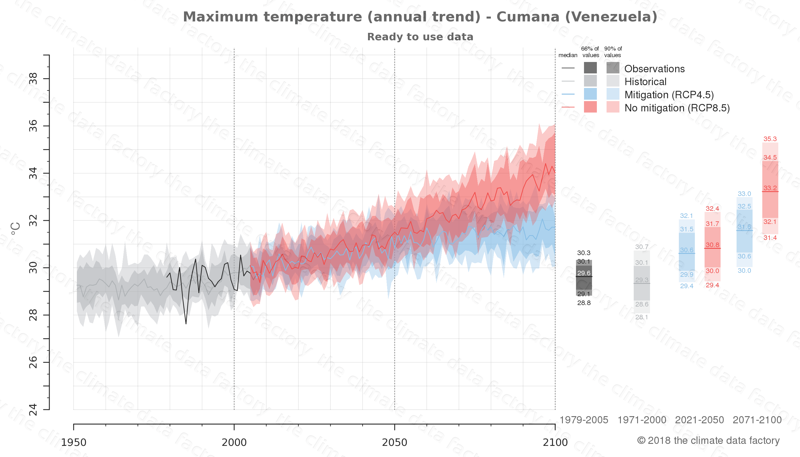 climate change data policy adaptation climate graph city data maximum-temperature cumana venezuela