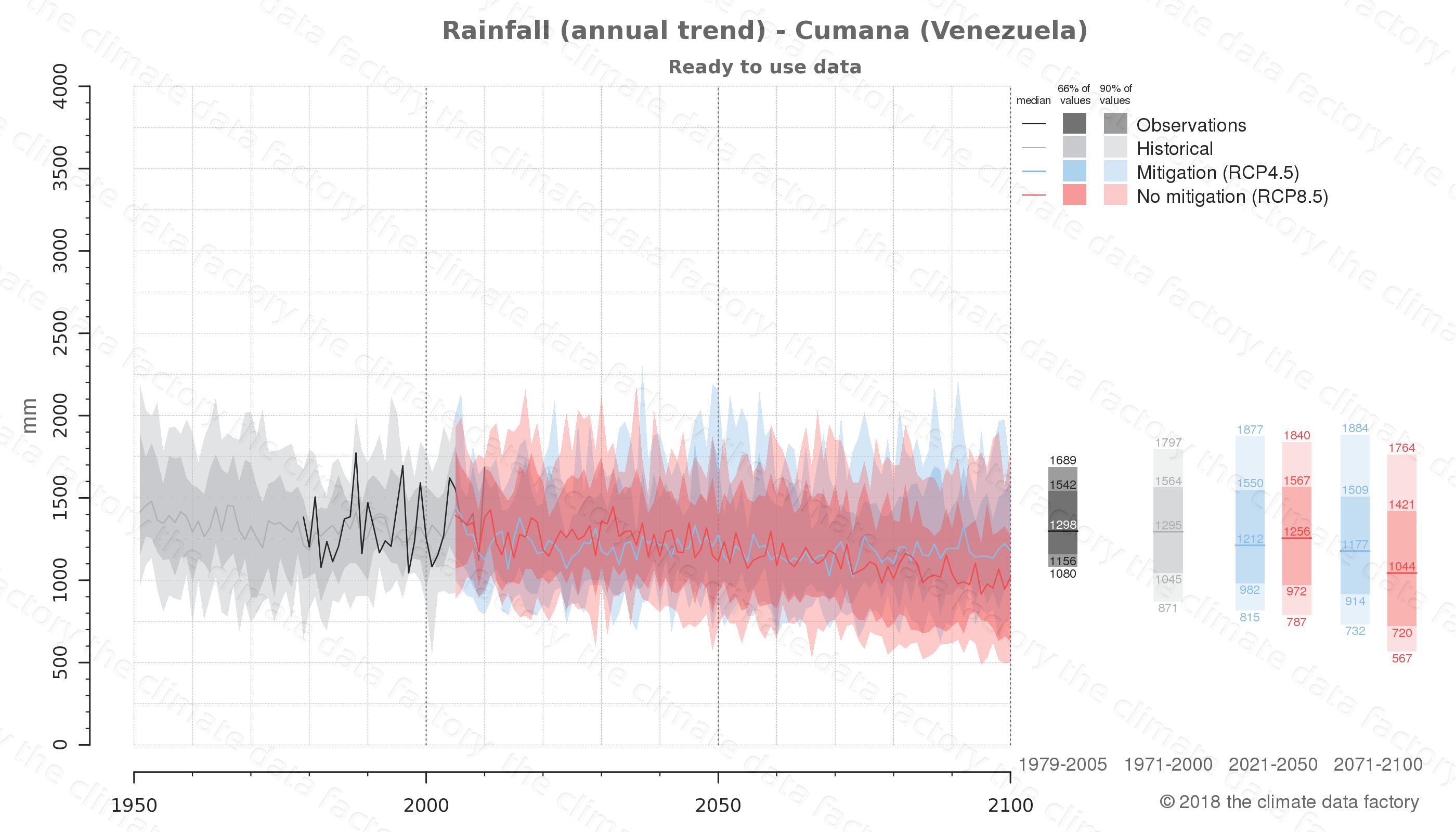 climate change data policy adaptation climate graph city data rainfall cumana venezuela