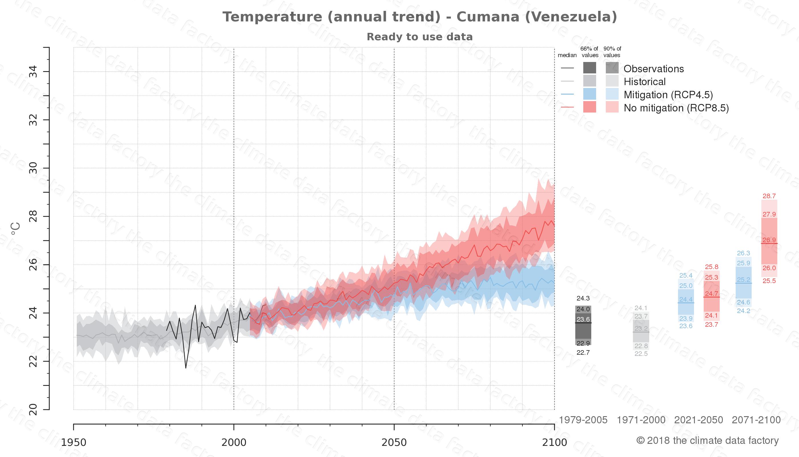 climate change data policy adaptation climate graph city data temperature cumana venezuela