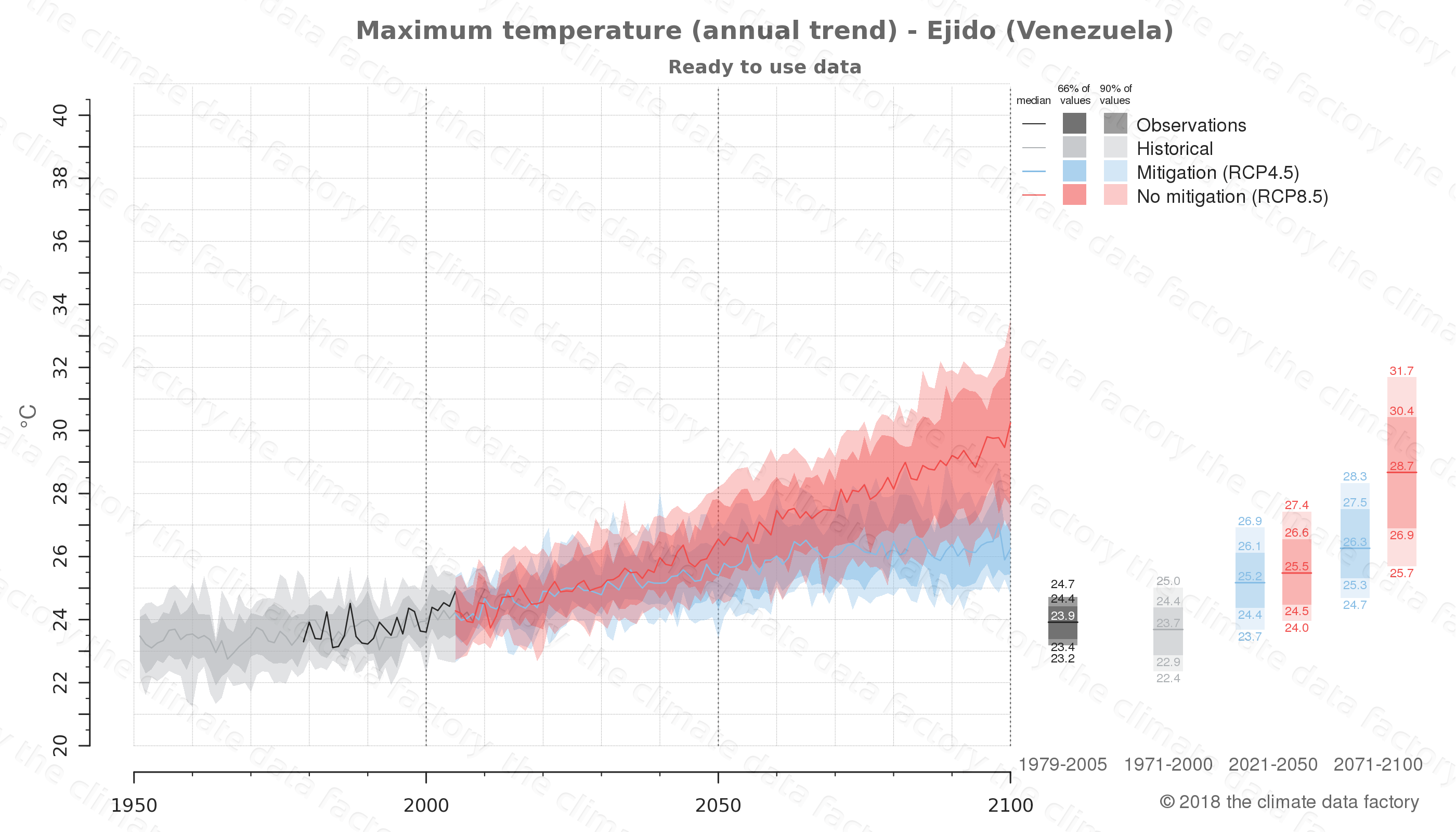climate change data policy adaptation climate graph city data maximum-temperature ejido venezuela