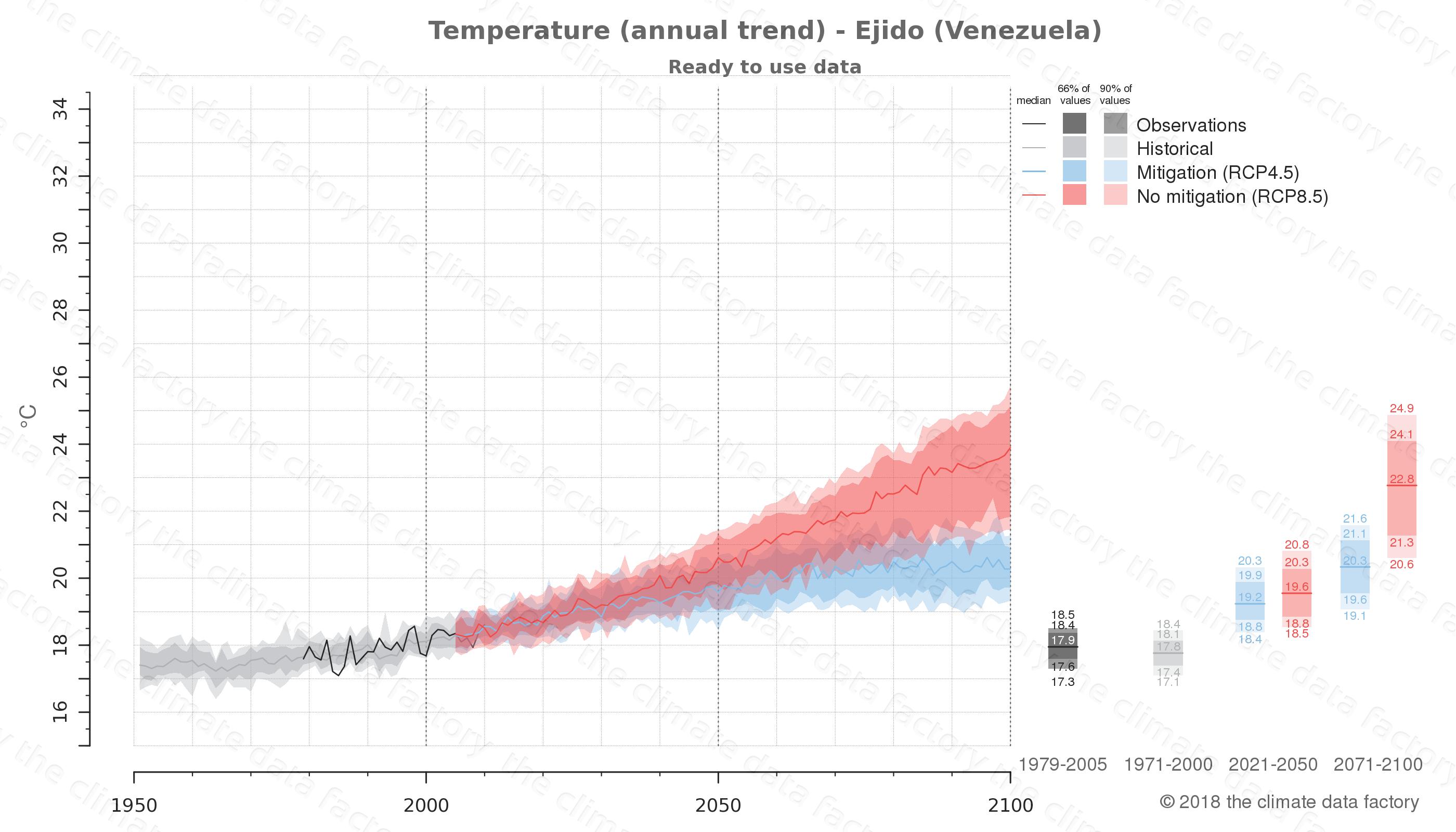 climate change data policy adaptation climate graph city data temperature ejido venezuela