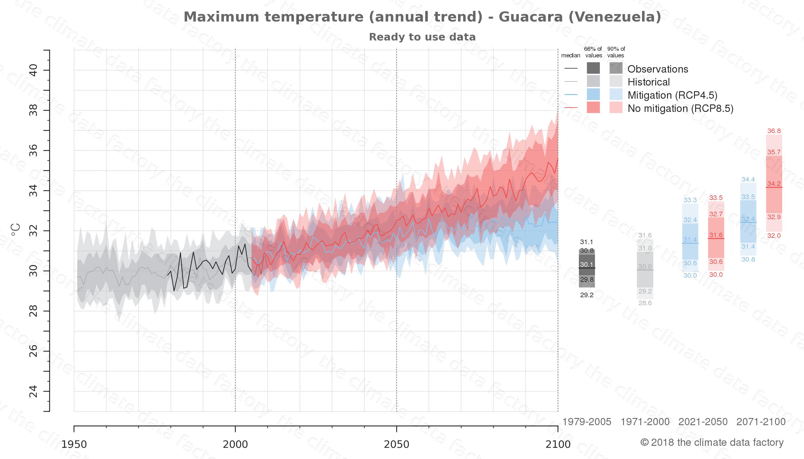 climate change data policy adaptation climate graph city data maximum-temperature guacara venezuela