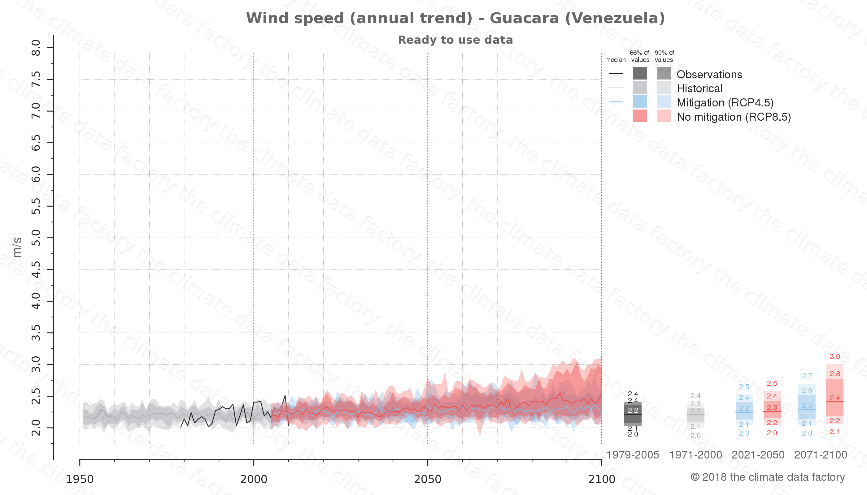 climate change data policy adaptation climate graph city data wind-speed guacara venezuela