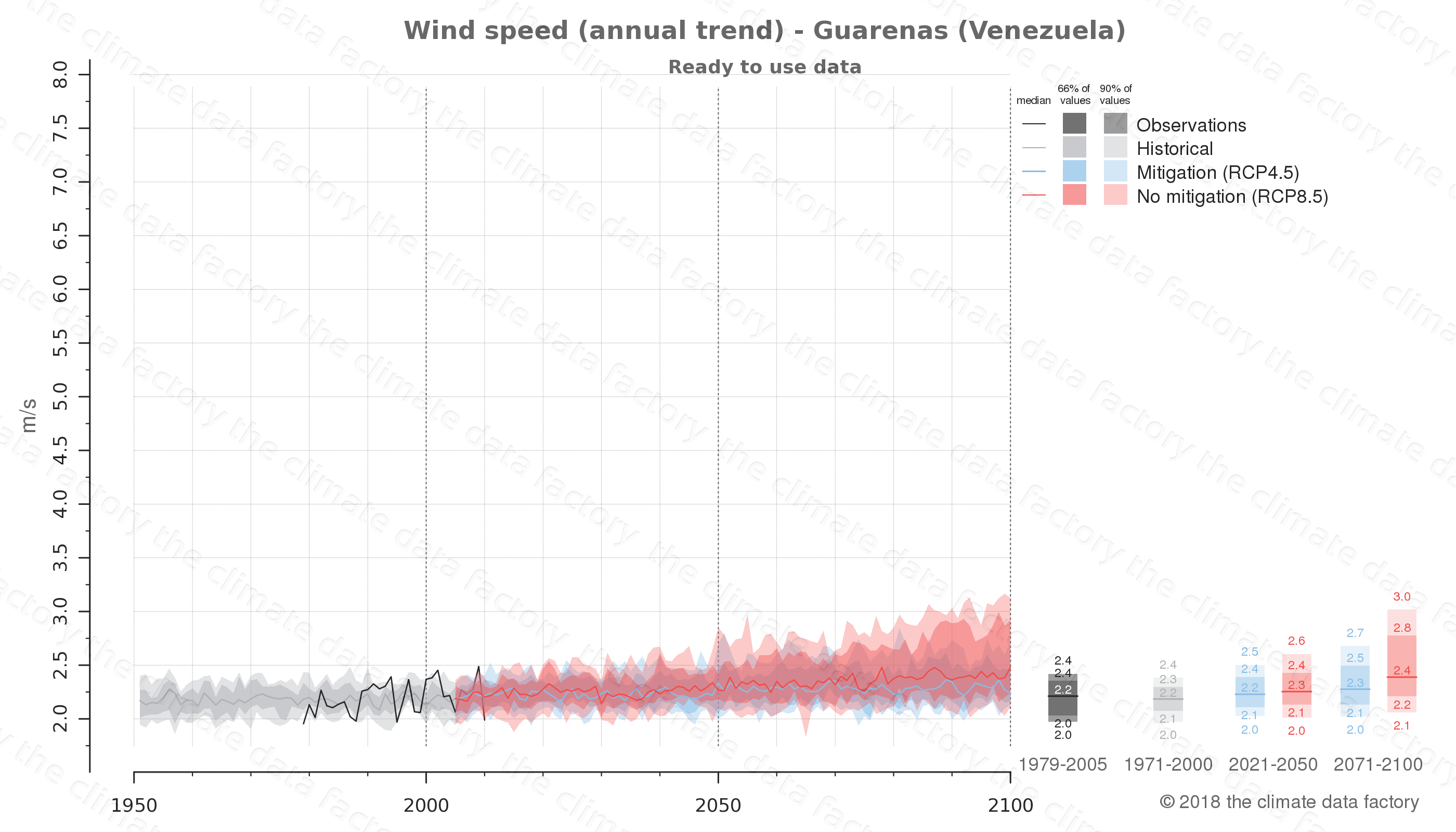 climate change data policy adaptation climate graph city data wind-speed guarenas venezuela