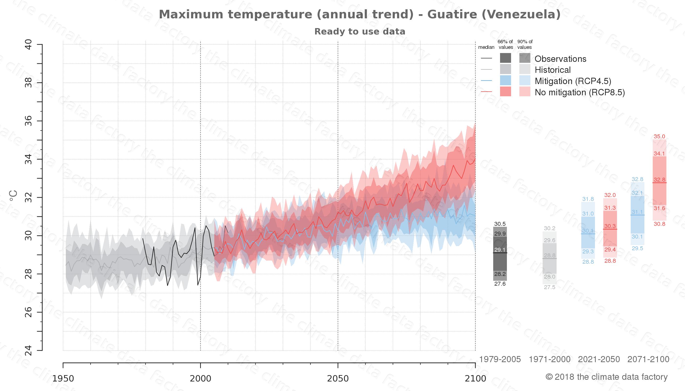 climate change data policy adaptation climate graph city data maximum-temperature guatire venezuela