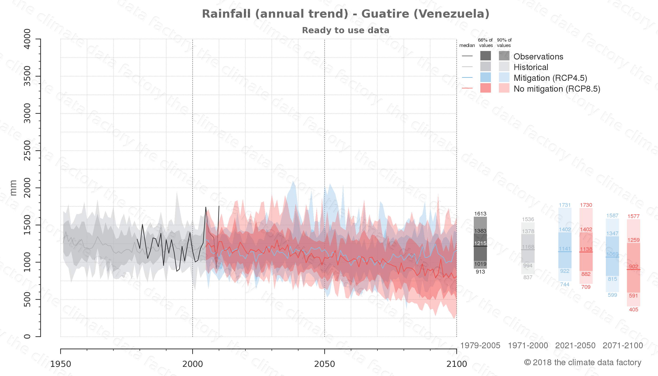 climate change data policy adaptation climate graph city data rainfall guatire venezuela