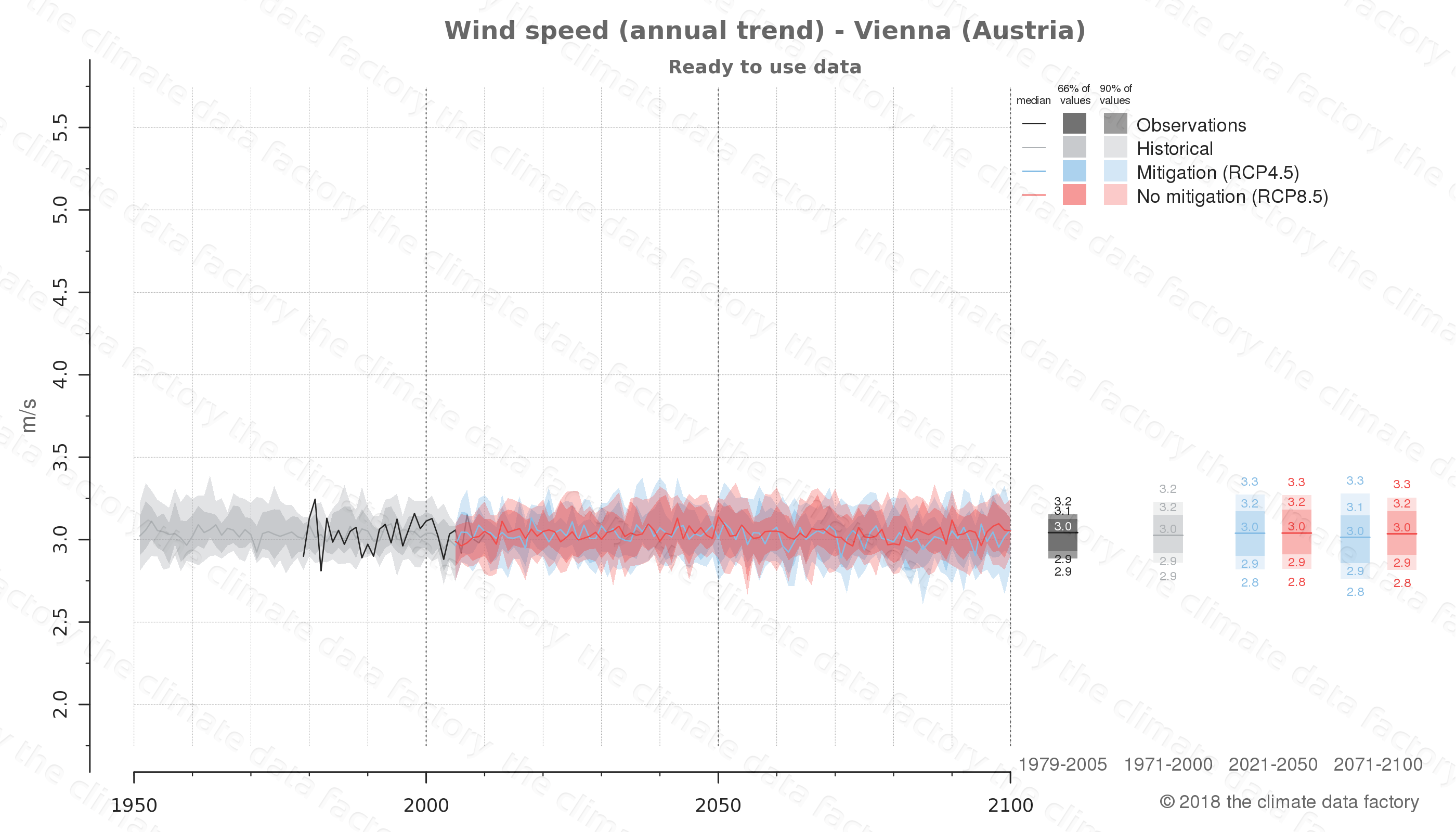 climate change data policy adaptation climate graph city data wind-speed vienna austria