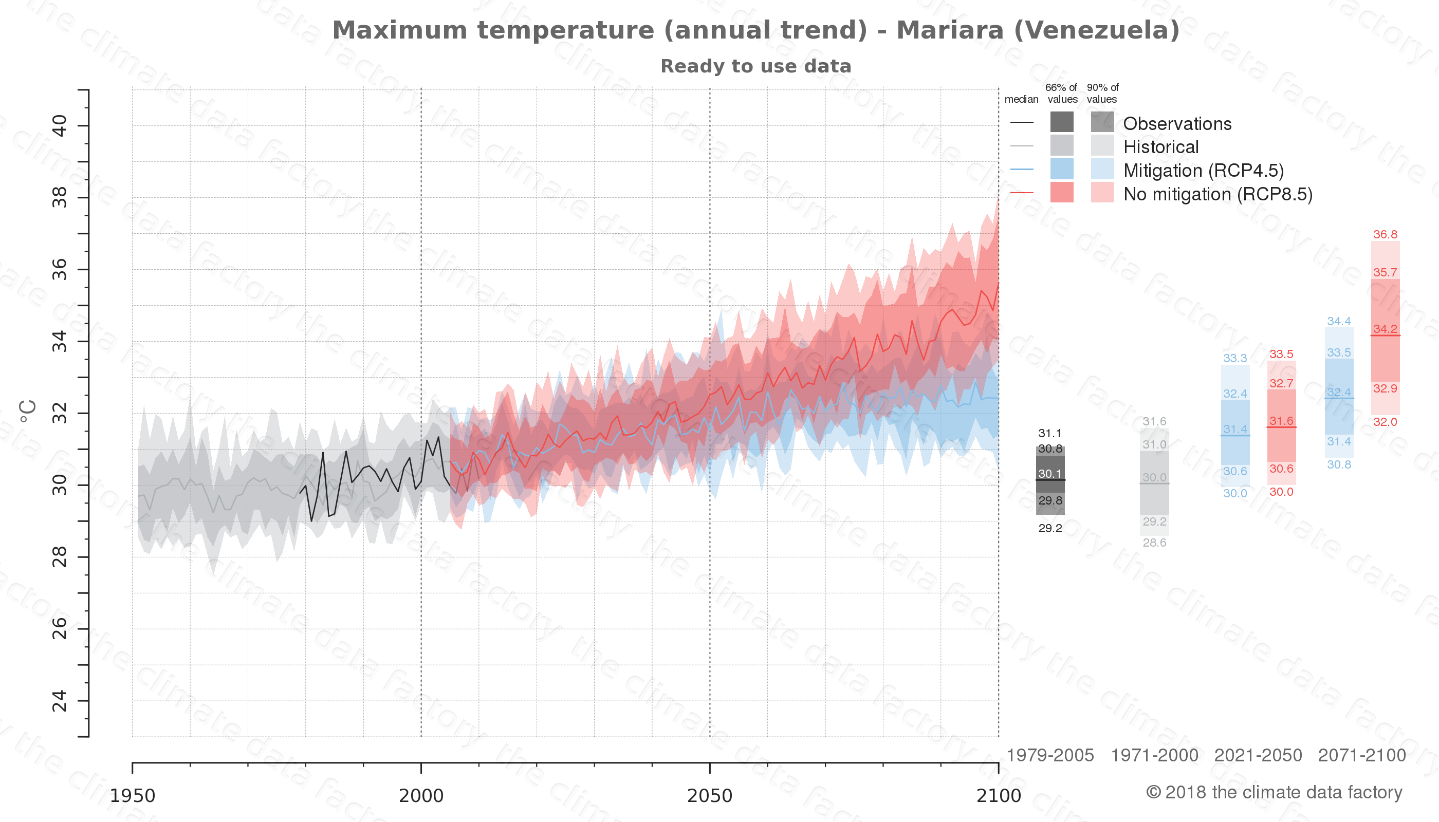 climate change data policy adaptation climate graph city data maximum-temperature mariara venezuela