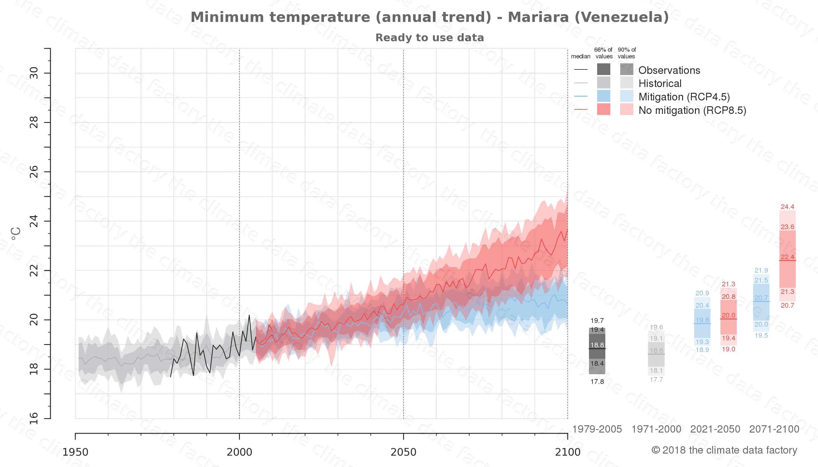 climate change data policy adaptation climate graph city data minimum-temperature mariara venezuela