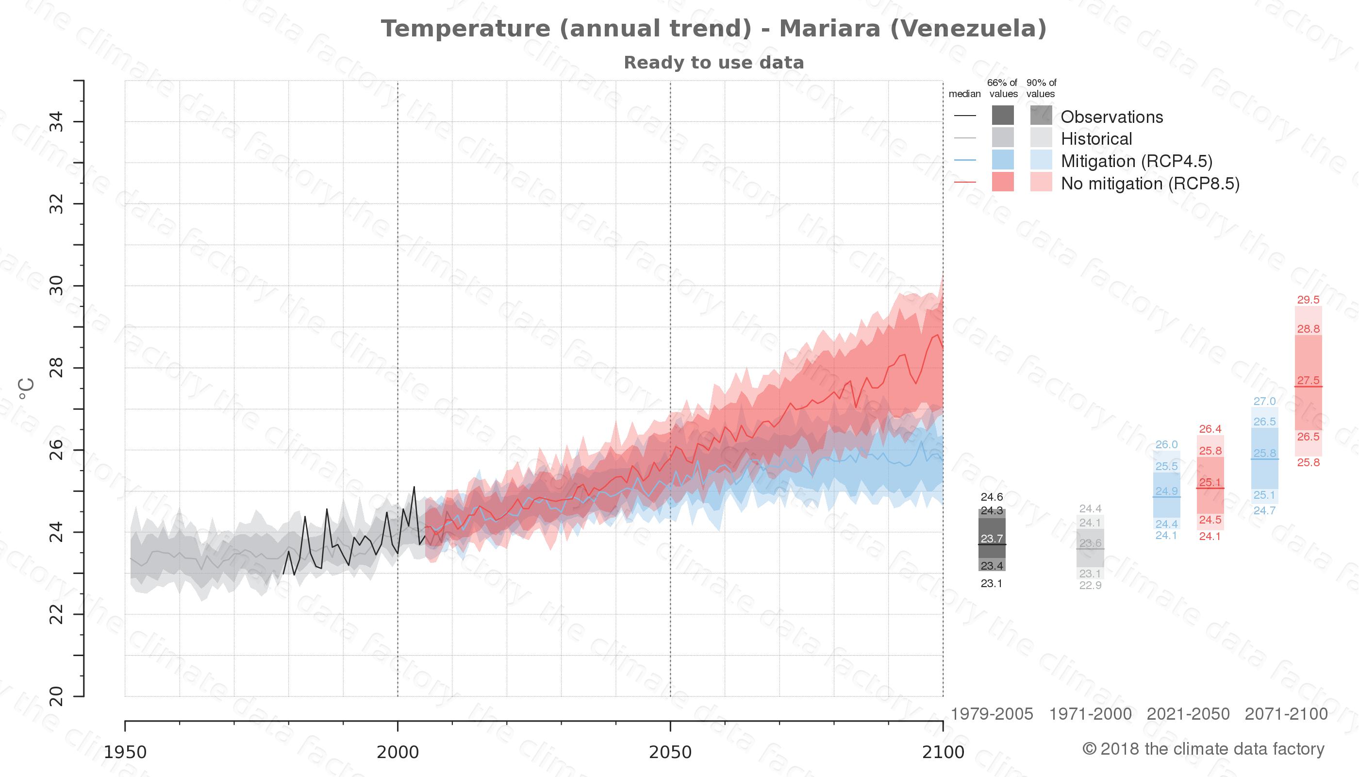 climate change data policy adaptation climate graph city data temperature mariara venezuela