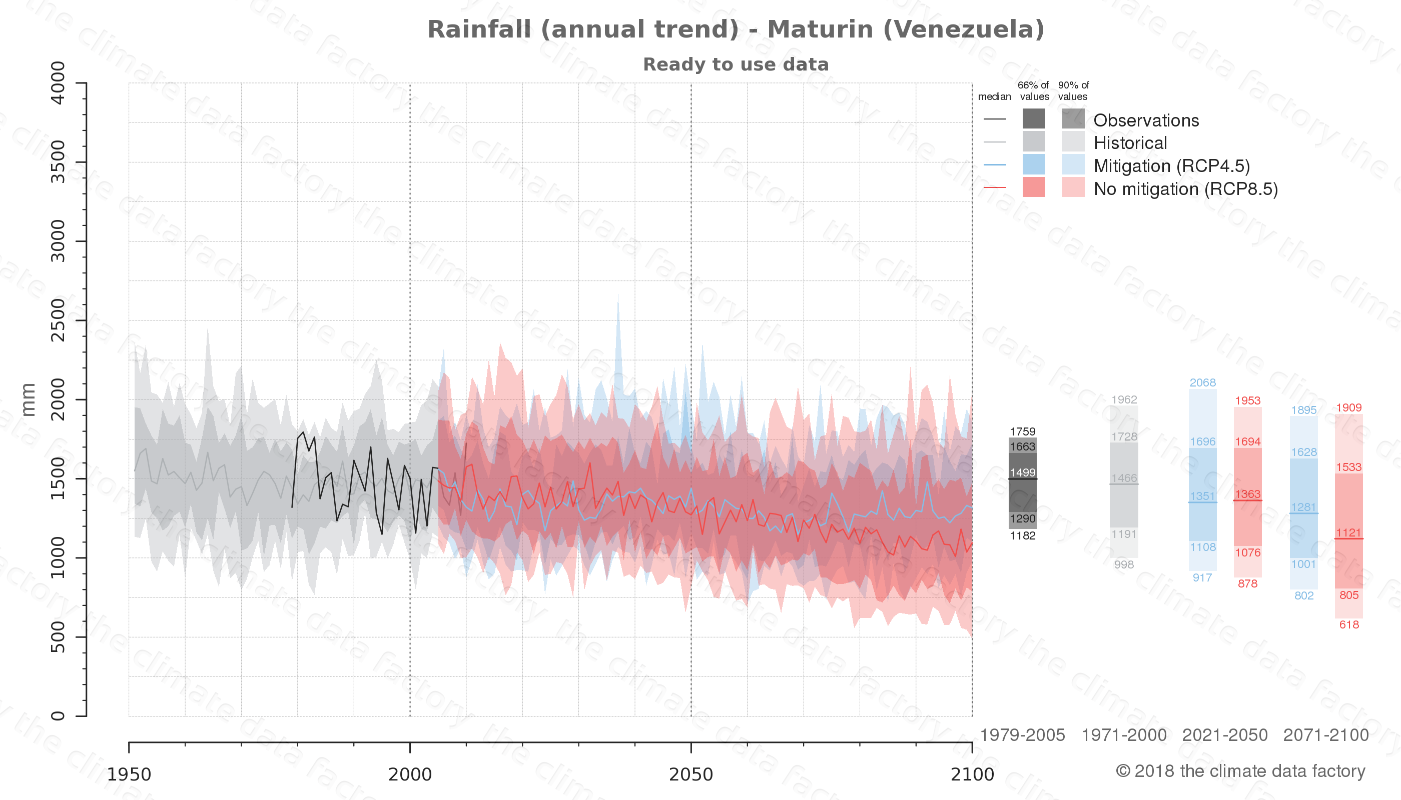 climate change data policy adaptation climate graph city data rainfall maturin venezuela