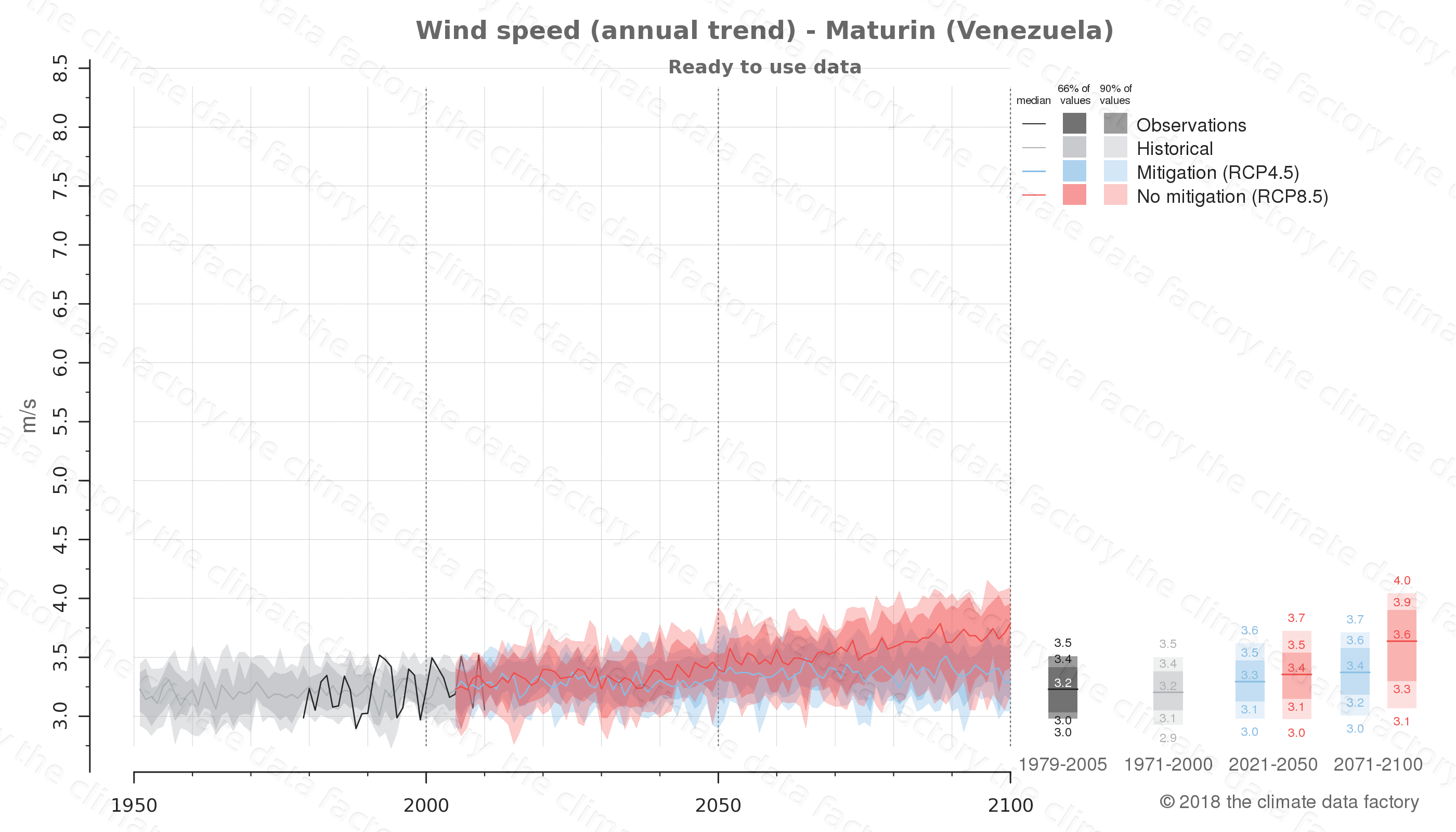 climate change data policy adaptation climate graph city data wind-speed maturin venezuela