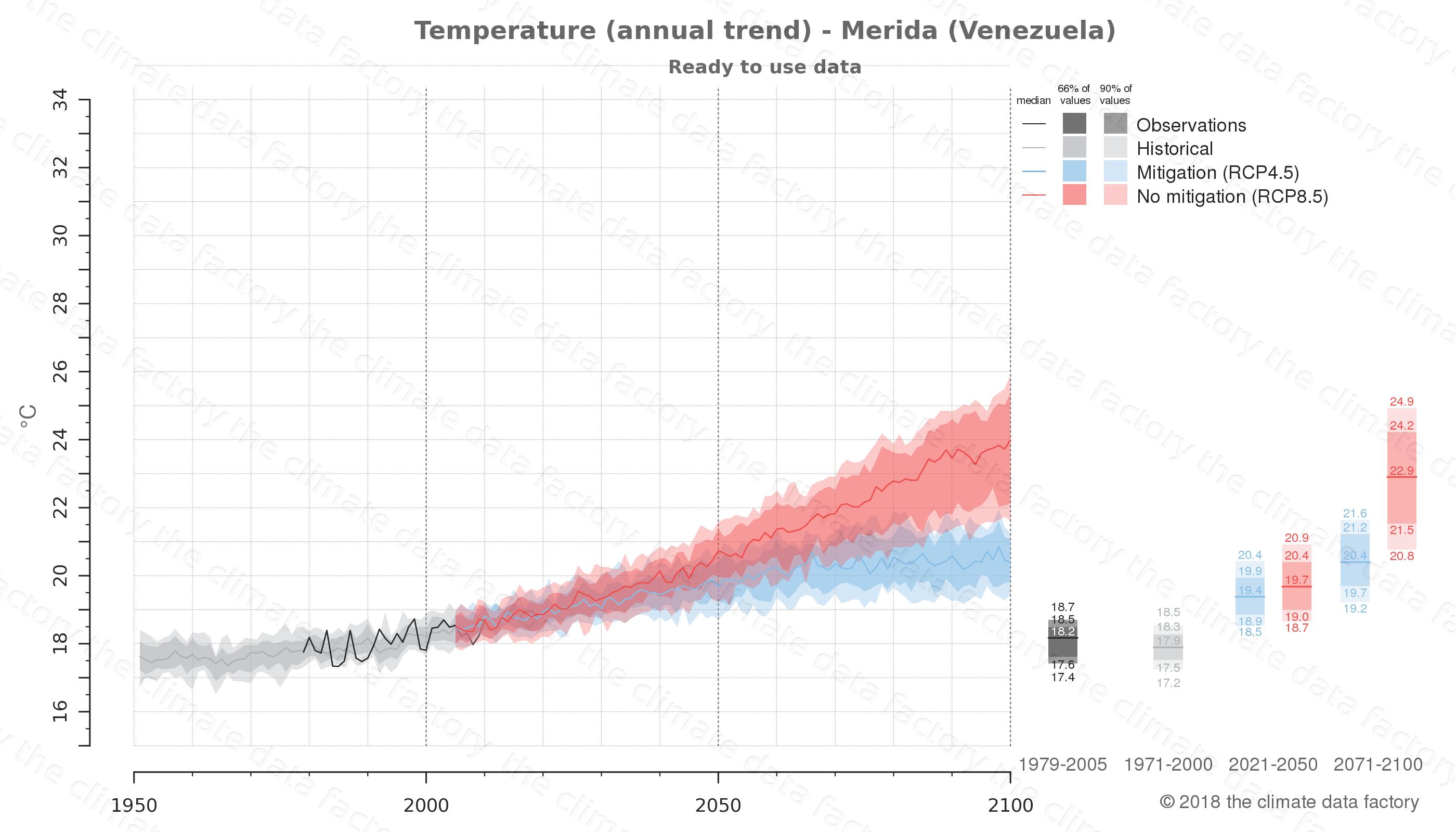 climate change data policy adaptation climate graph city data temperature merida venezuela