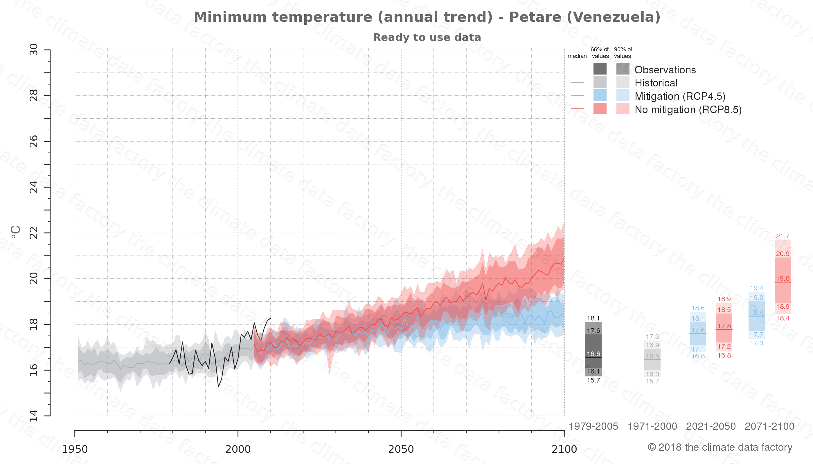 climate change data policy adaptation climate graph city data minimum-temperature petare venezuela