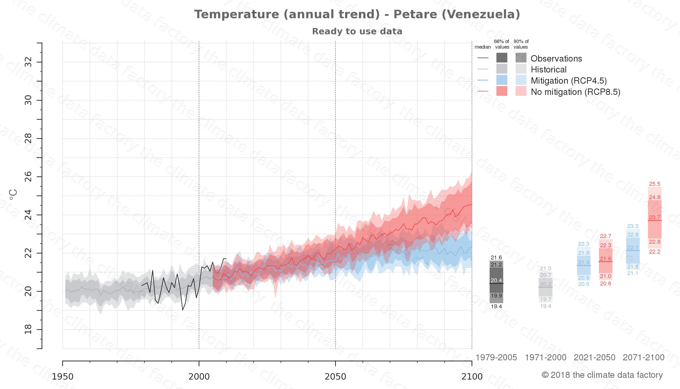 climate change data policy adaptation climate graph city data temperature petare venezuela