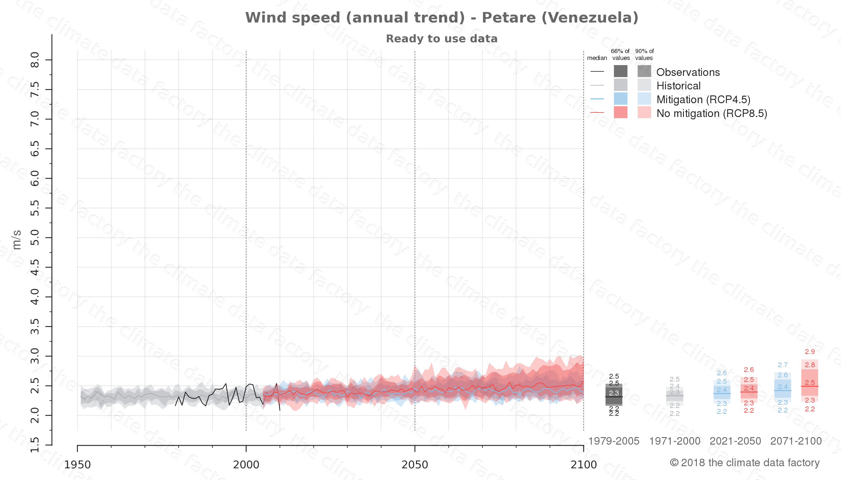climate change data policy adaptation climate graph city data wind-speed petare venezuela