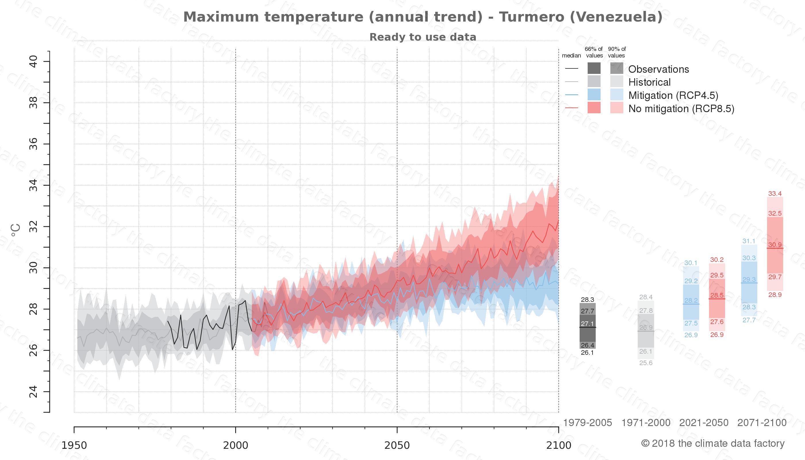 climate change data policy adaptation climate graph city data maximum-temperature turmero venezuela